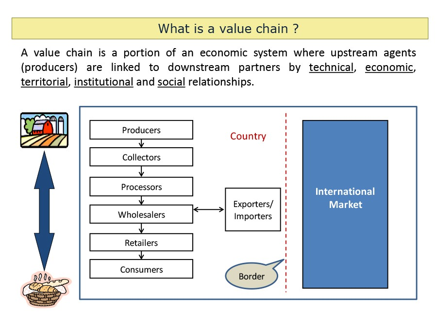 Free value chain analysis template 25