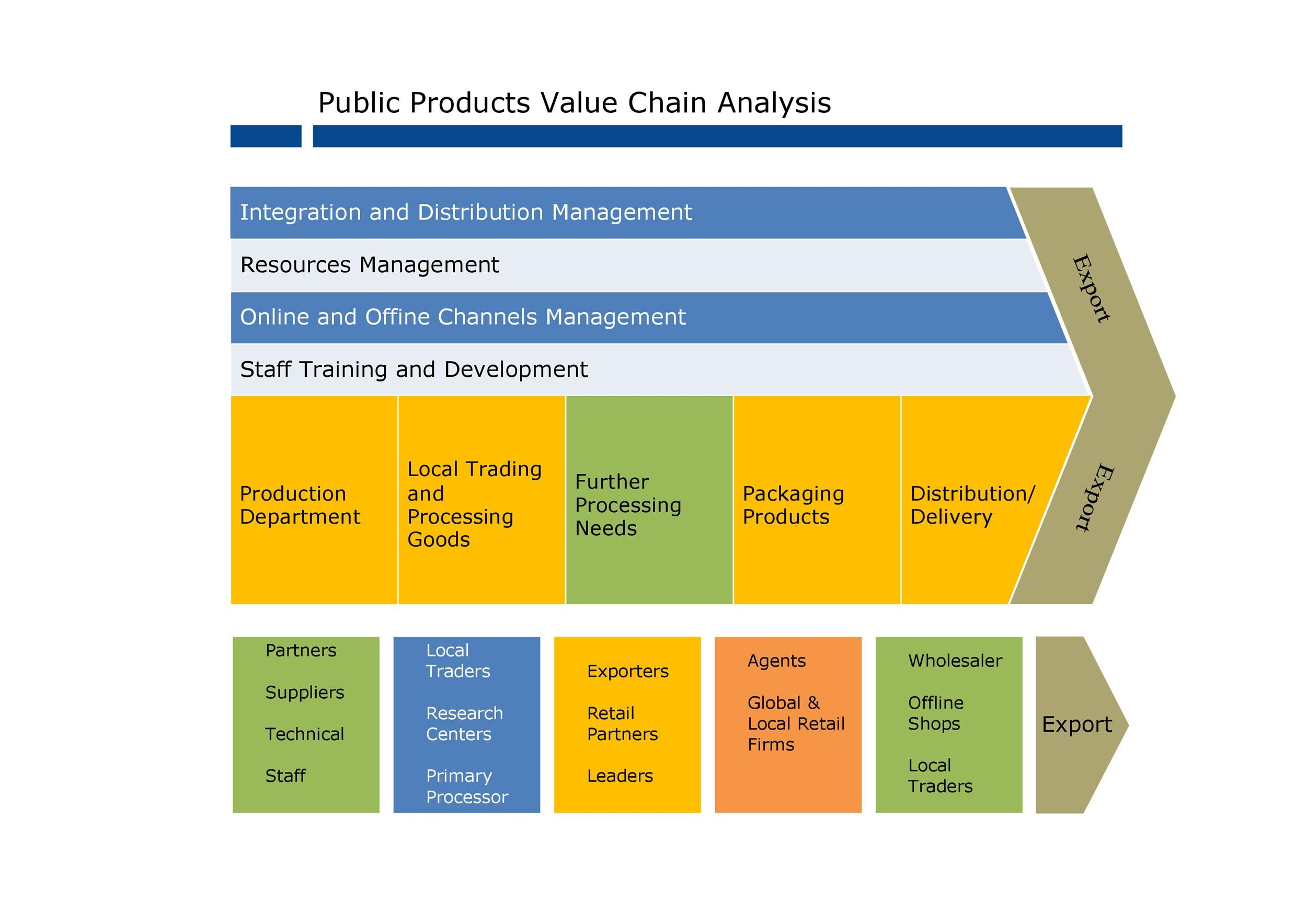 Free value chain analysis template 26