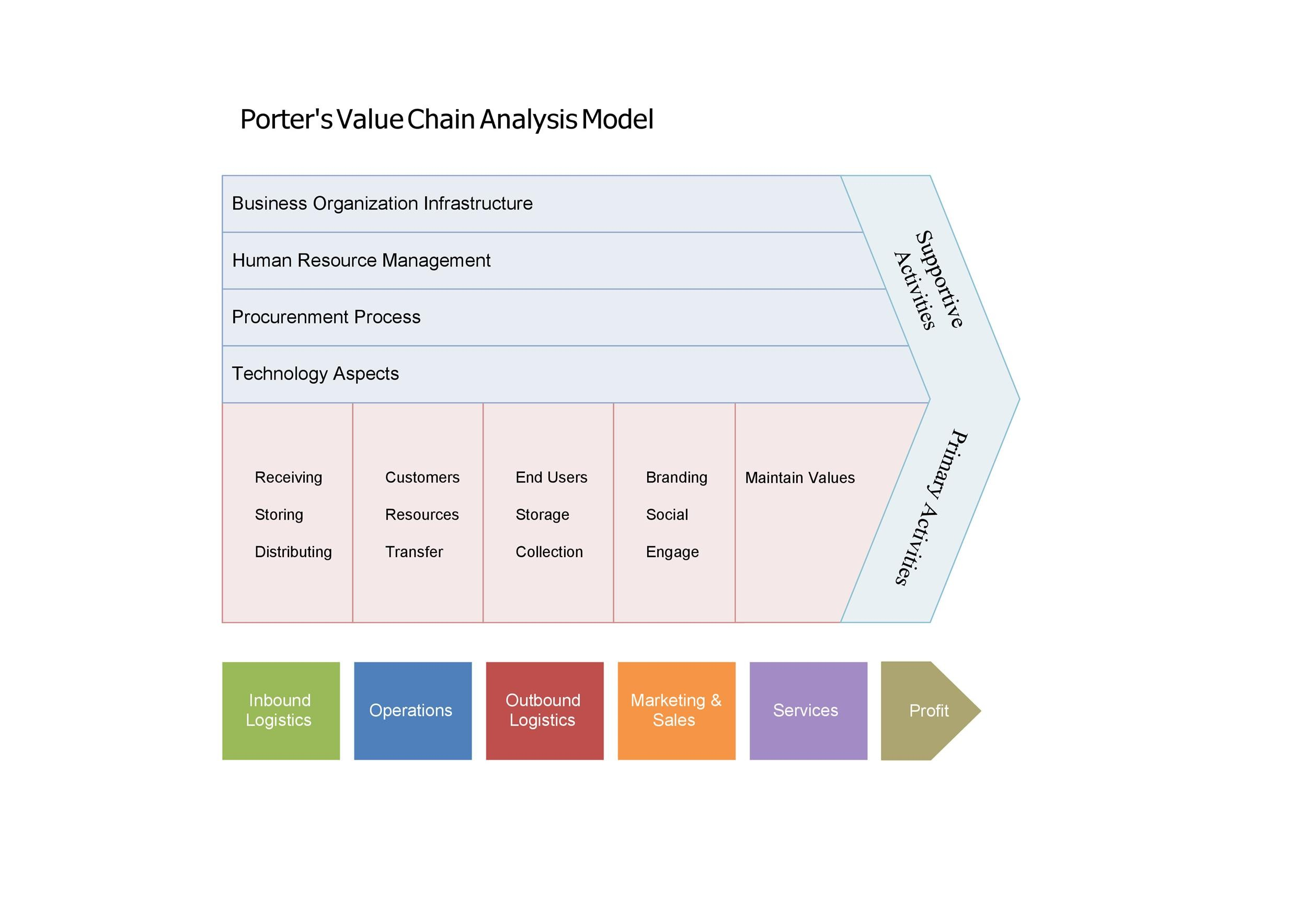 Free value chain analysis template 27