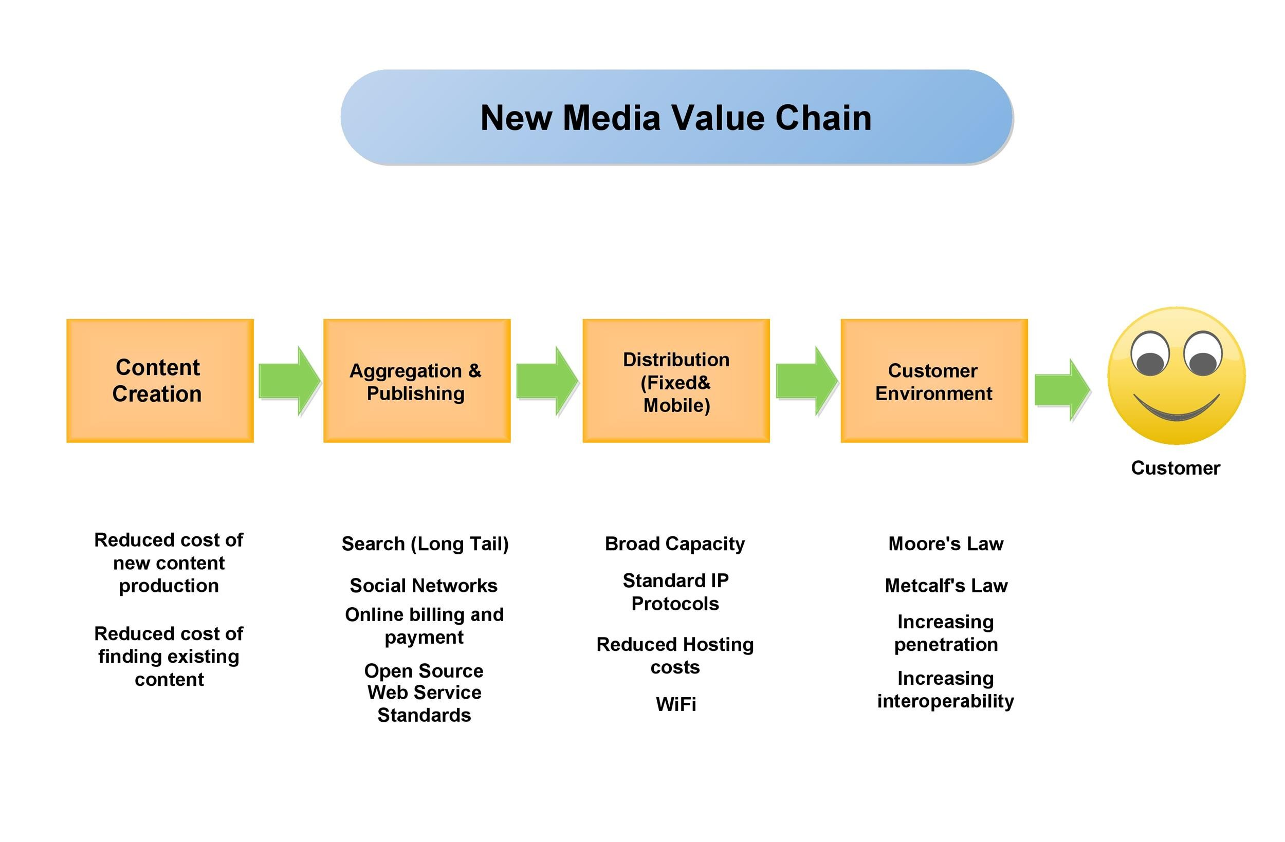 Free value chain analysis template 34