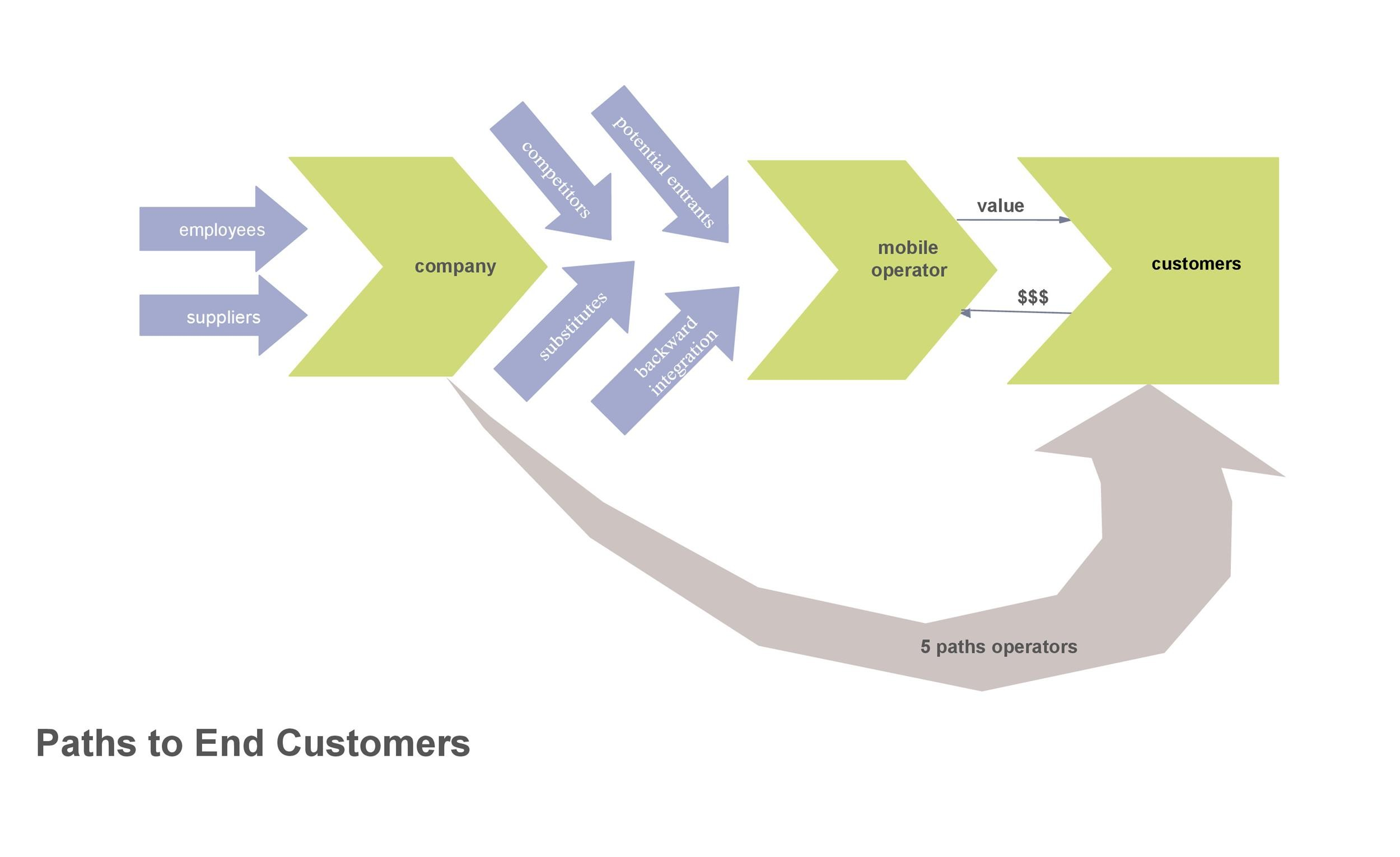 Free value chain analysis template 36