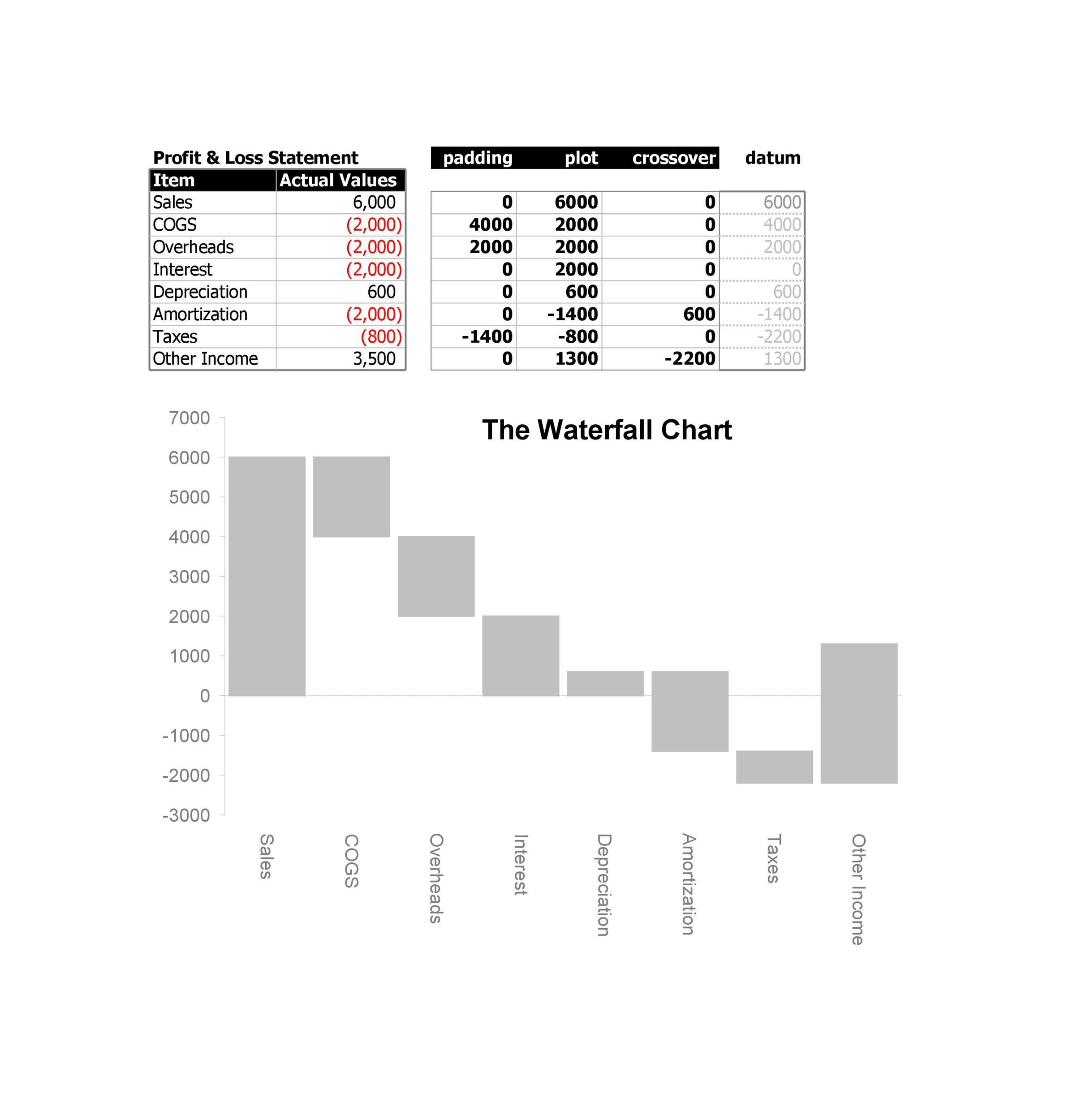 Free waterfall charts template 09