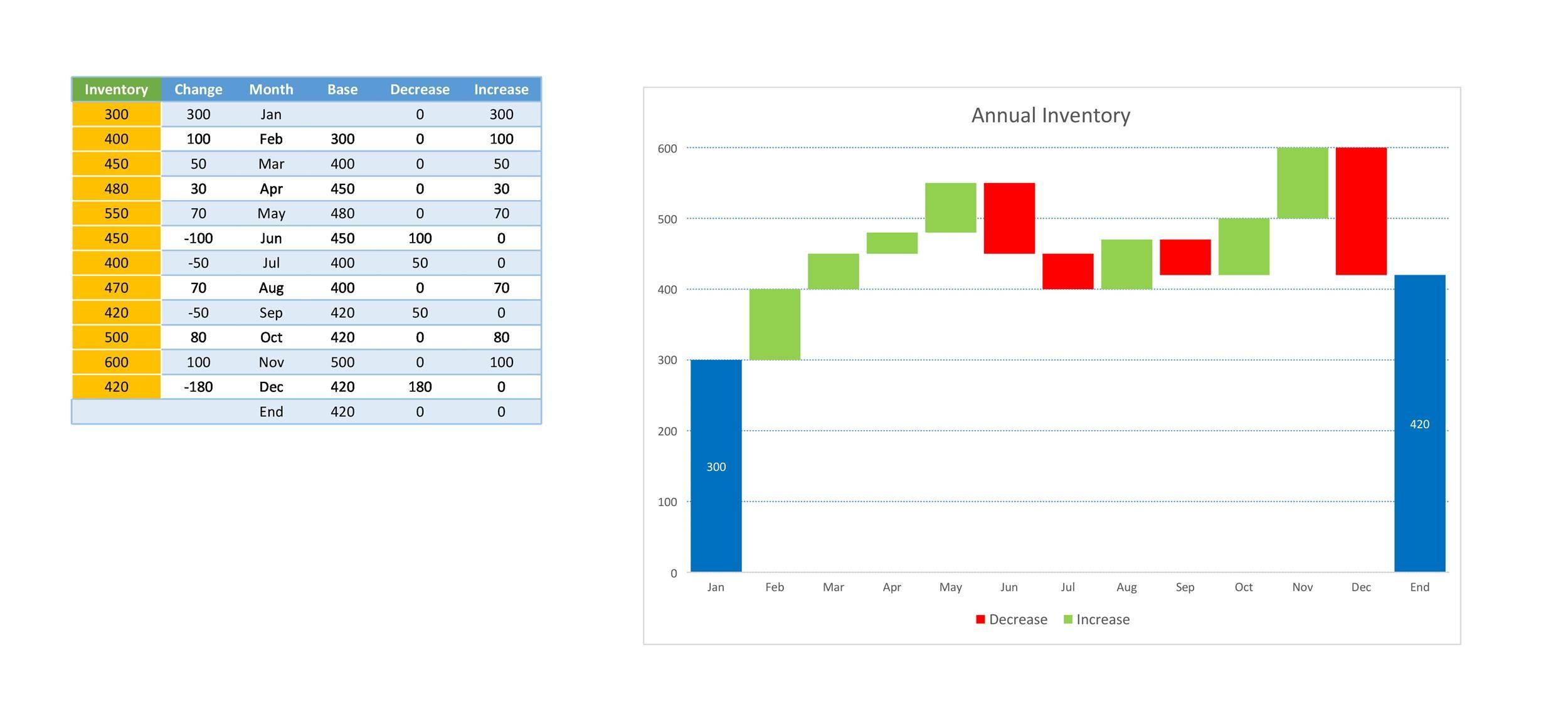 Free waterfall charts template 11