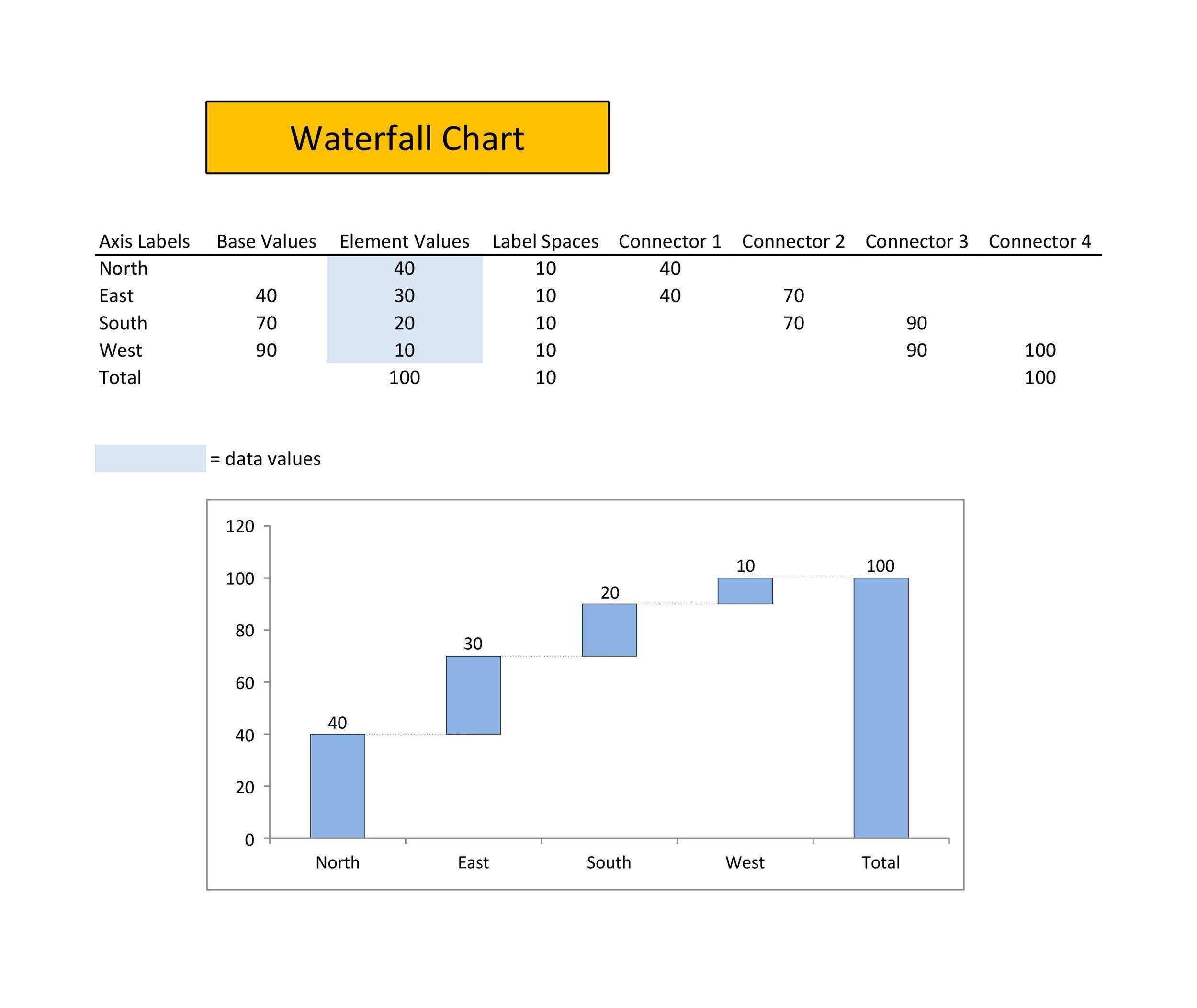 Free waterfall charts template 14