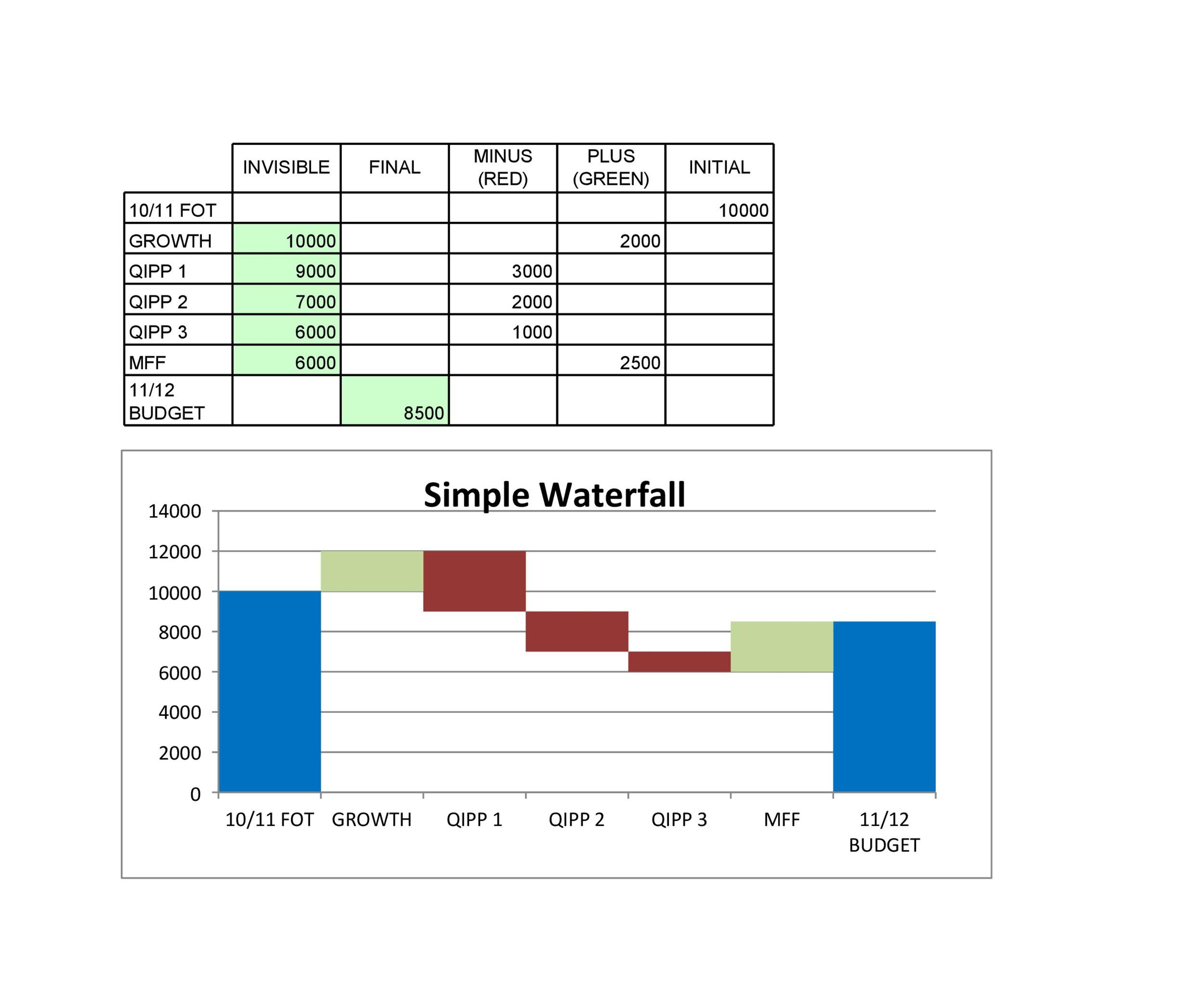 Free waterfall charts template 18