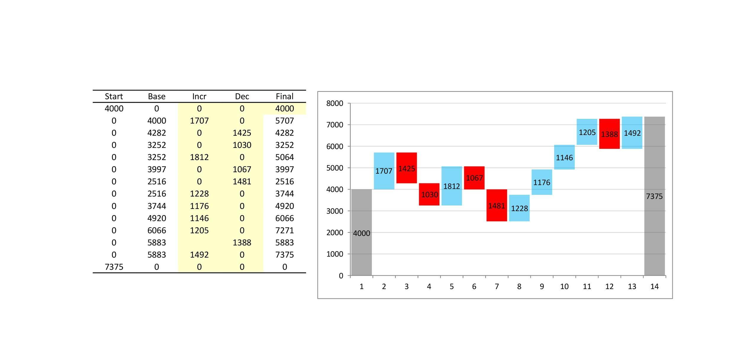 Free waterfall charts template 19
