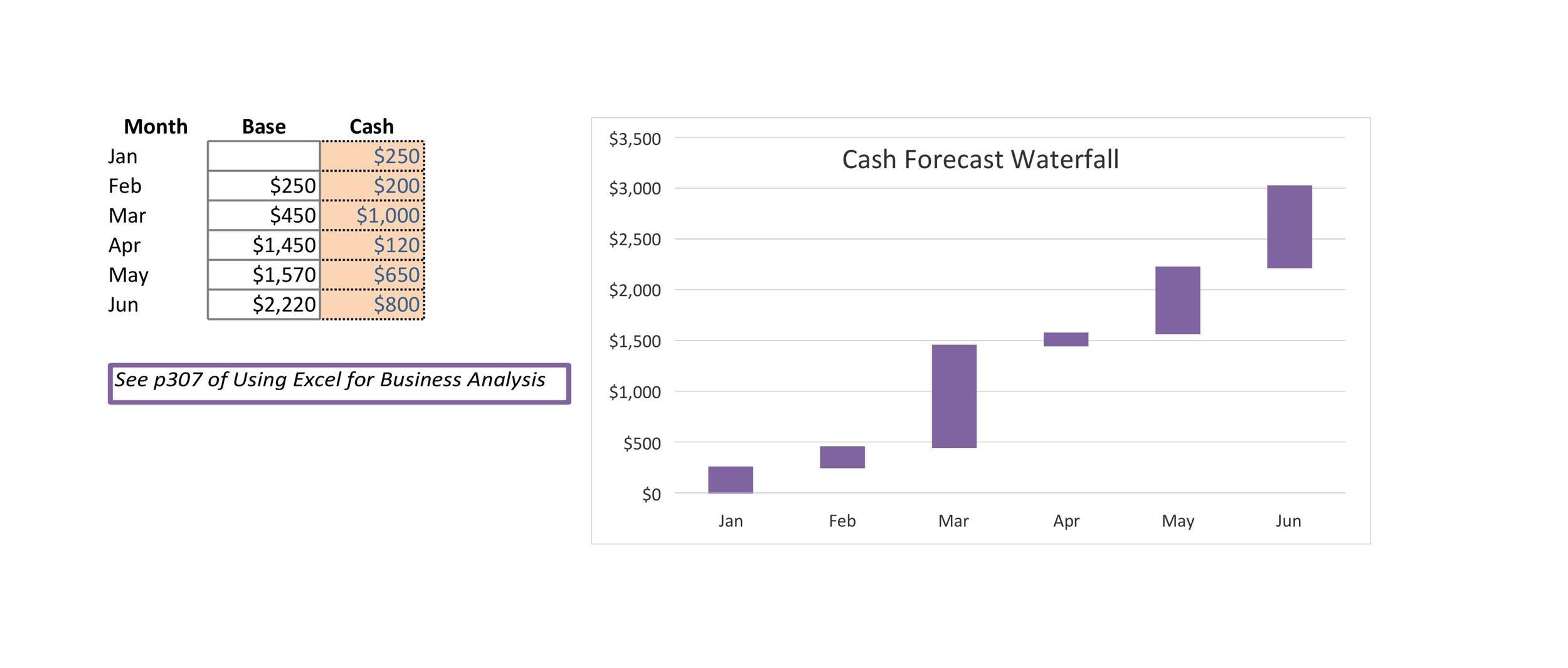 Free waterfall charts template 30