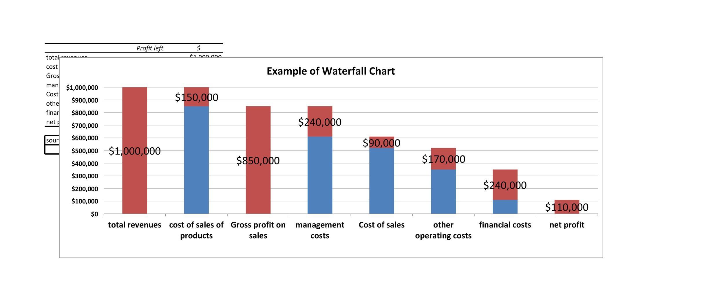 Free waterfall charts template 31