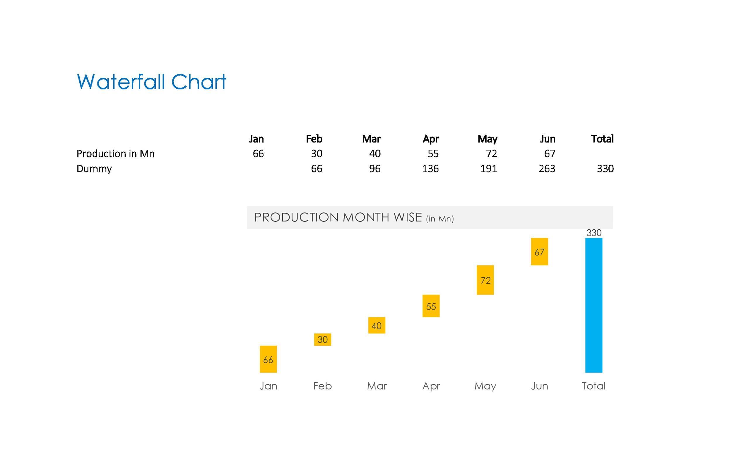 Free waterfall charts template 33