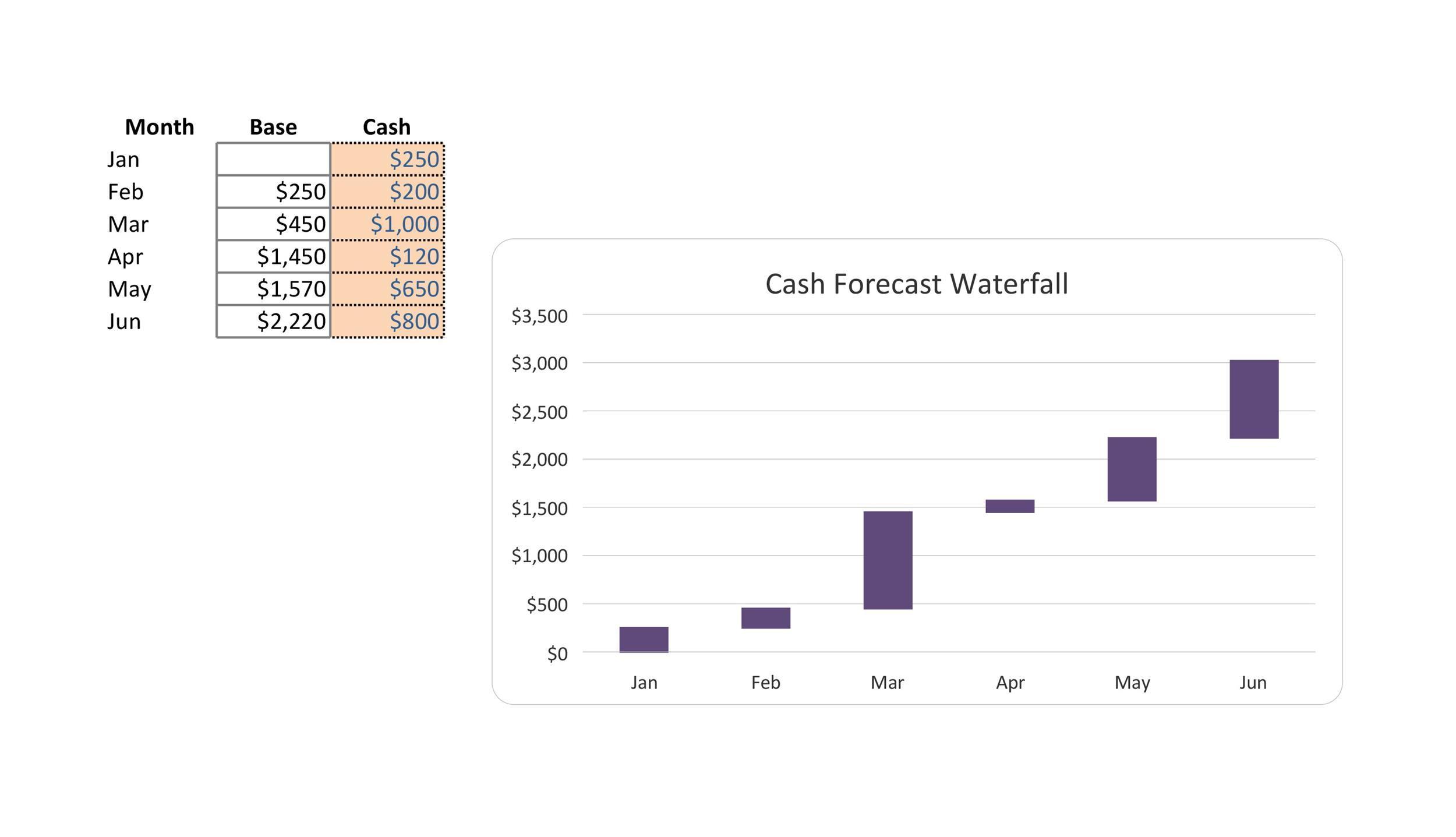 Free waterfall charts template 34
