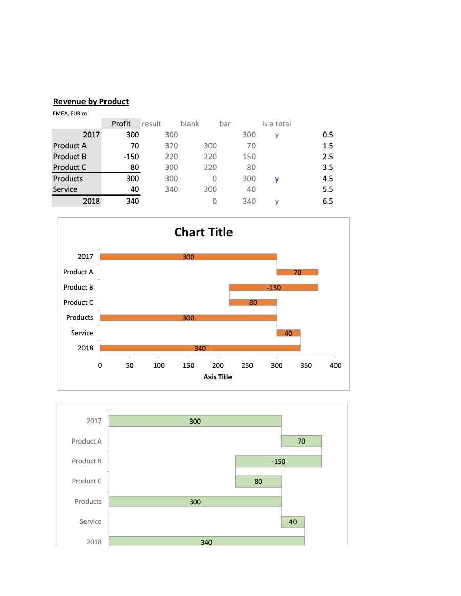 Free waterfall charts template 40