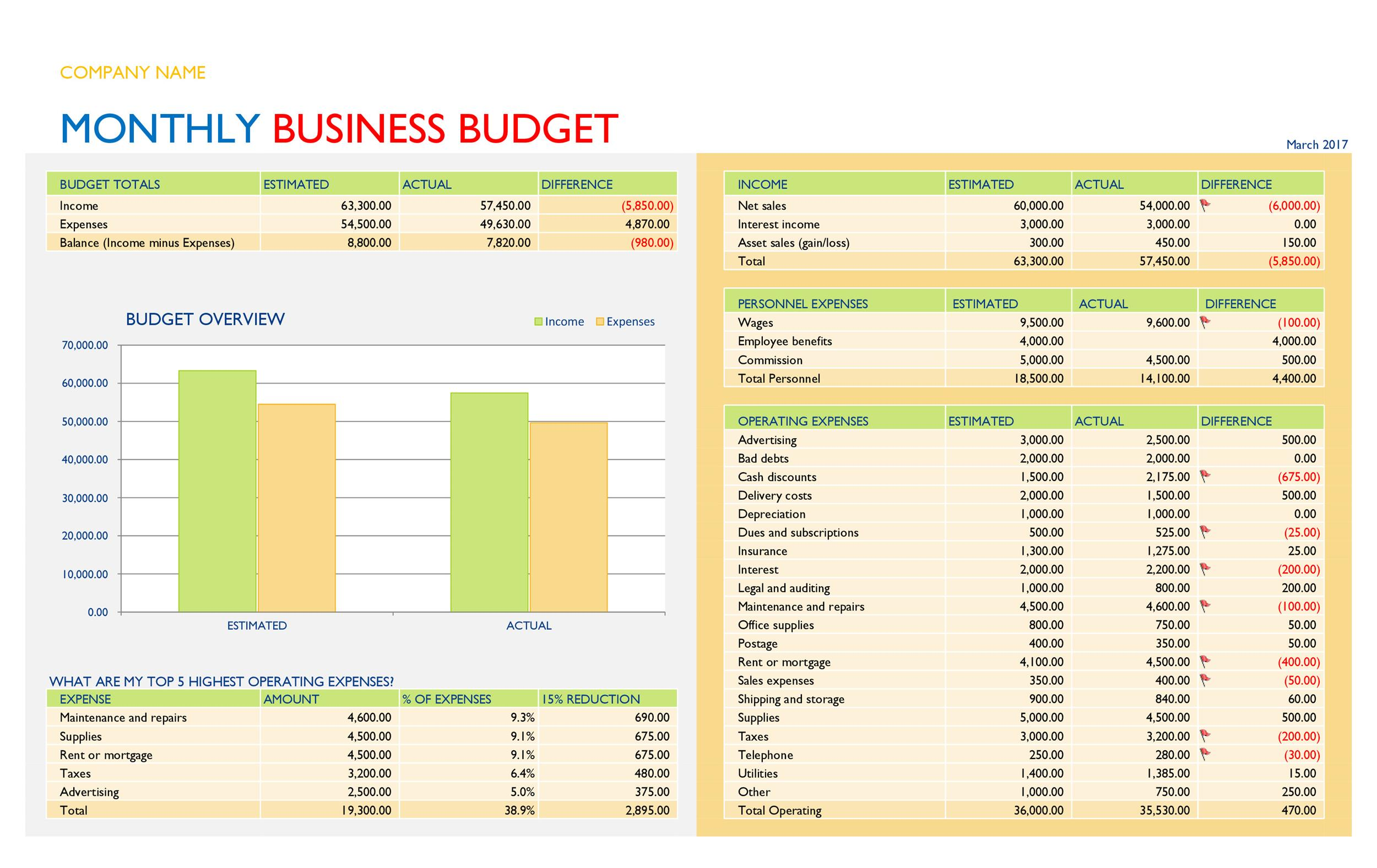 Free business budget template 10