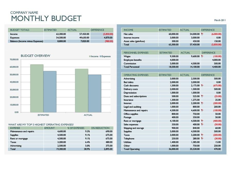 Free business budget template 16