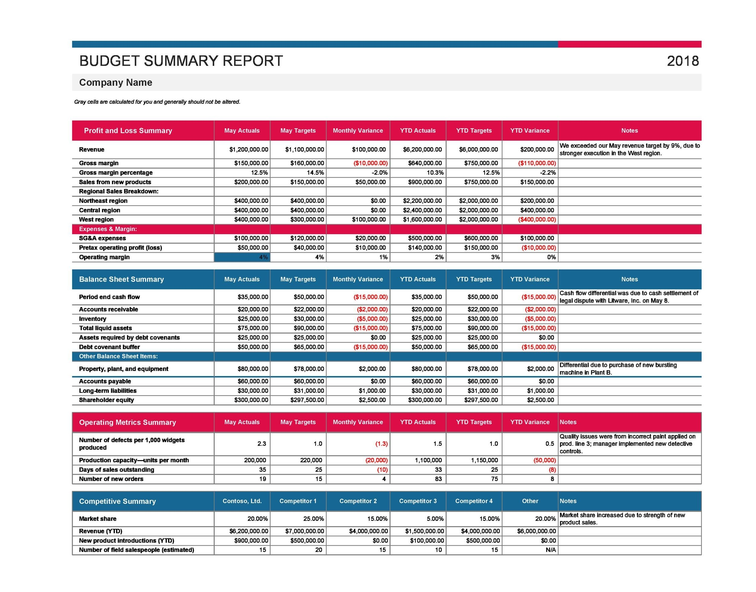 Free business budget template 20