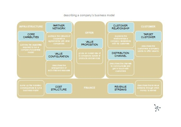 Free business model template 14