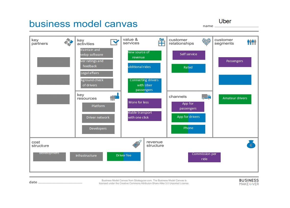 Free business model template 30