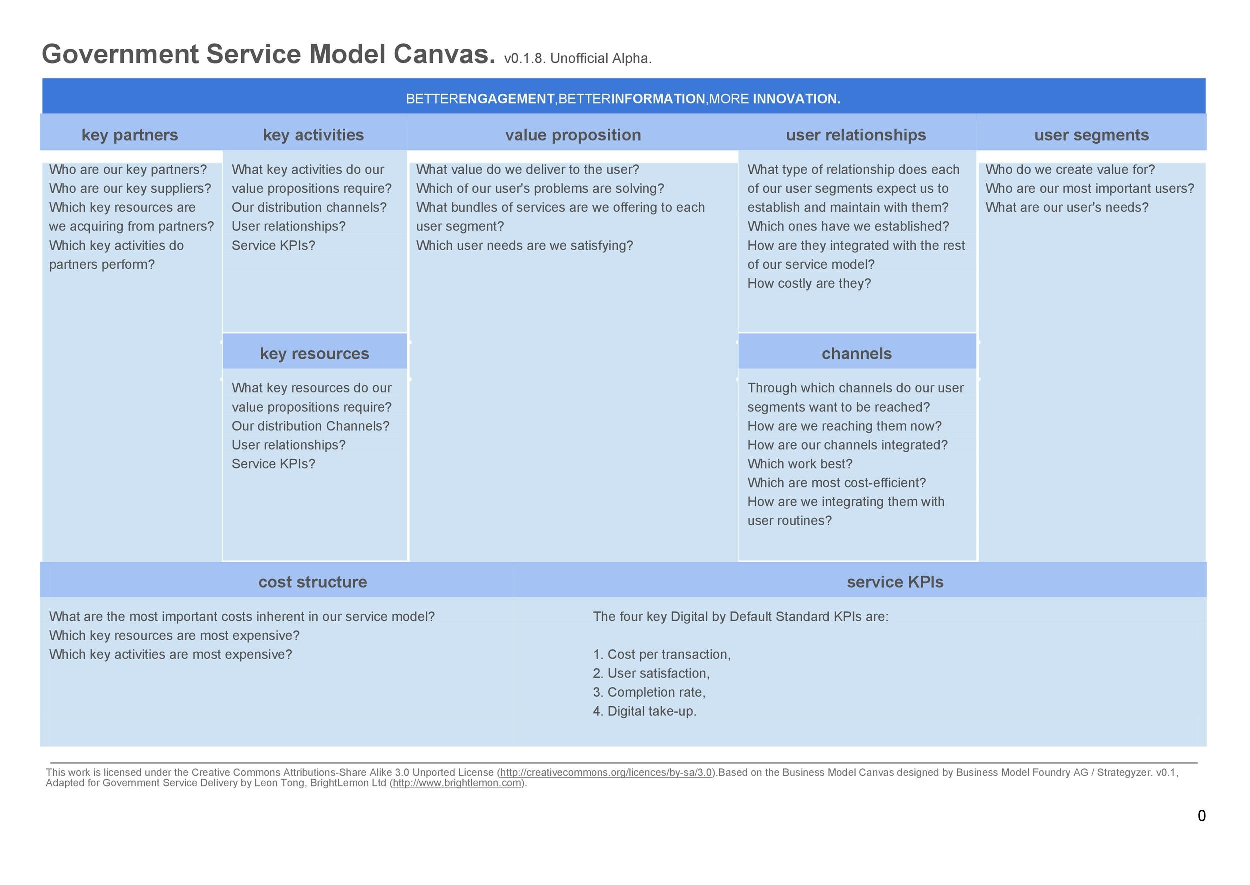 Free business model template 32