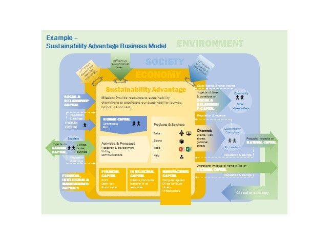Free business model template 35