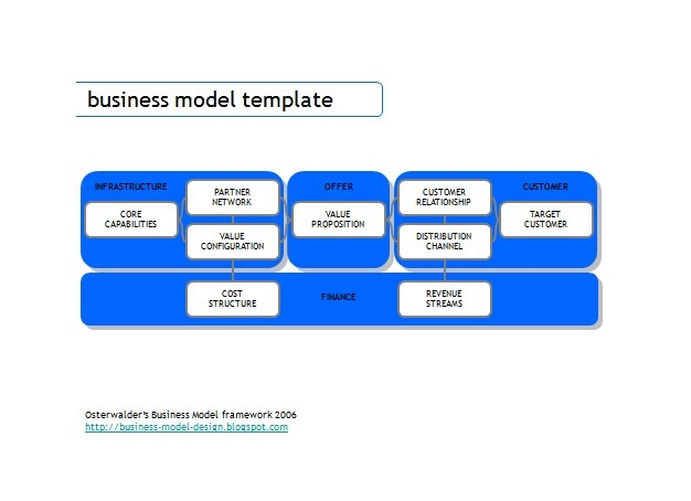 Free business model template 36