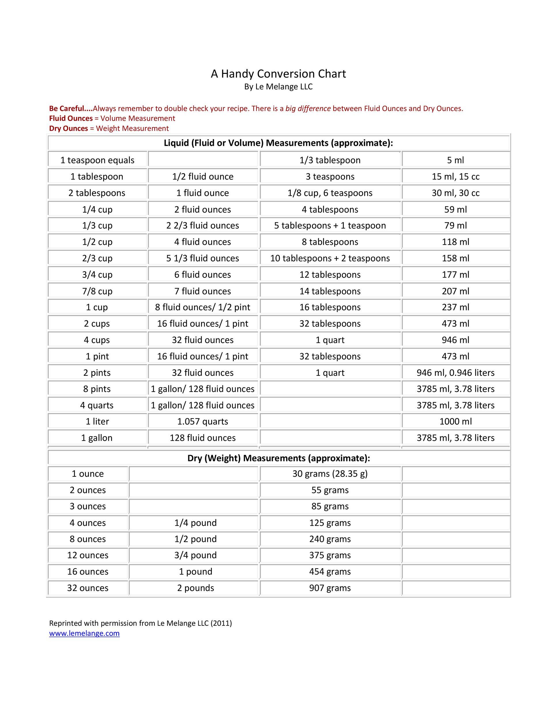 Free liquid measurements chart 01