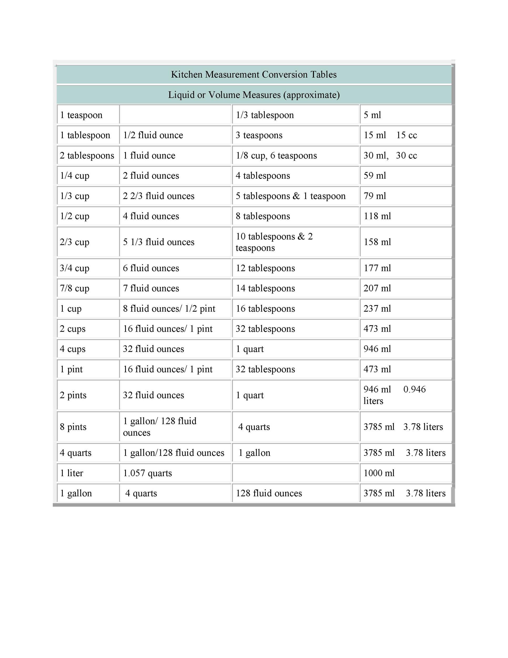 Free liquid measurements chart 05