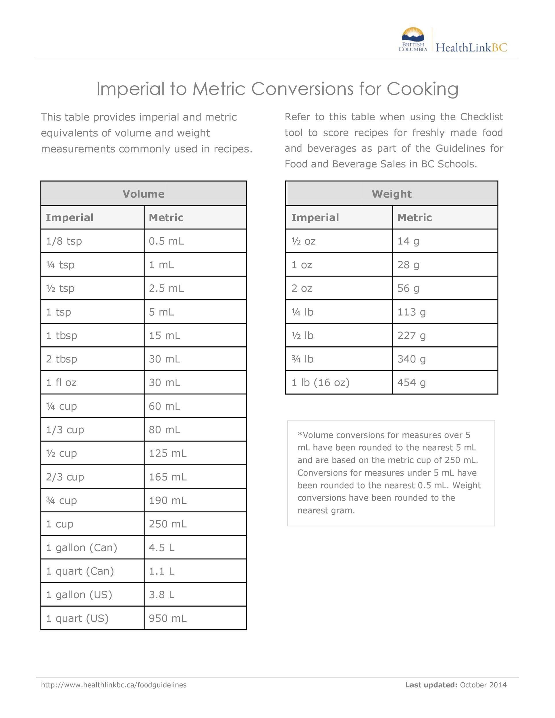 Free liquid measurements chart 10