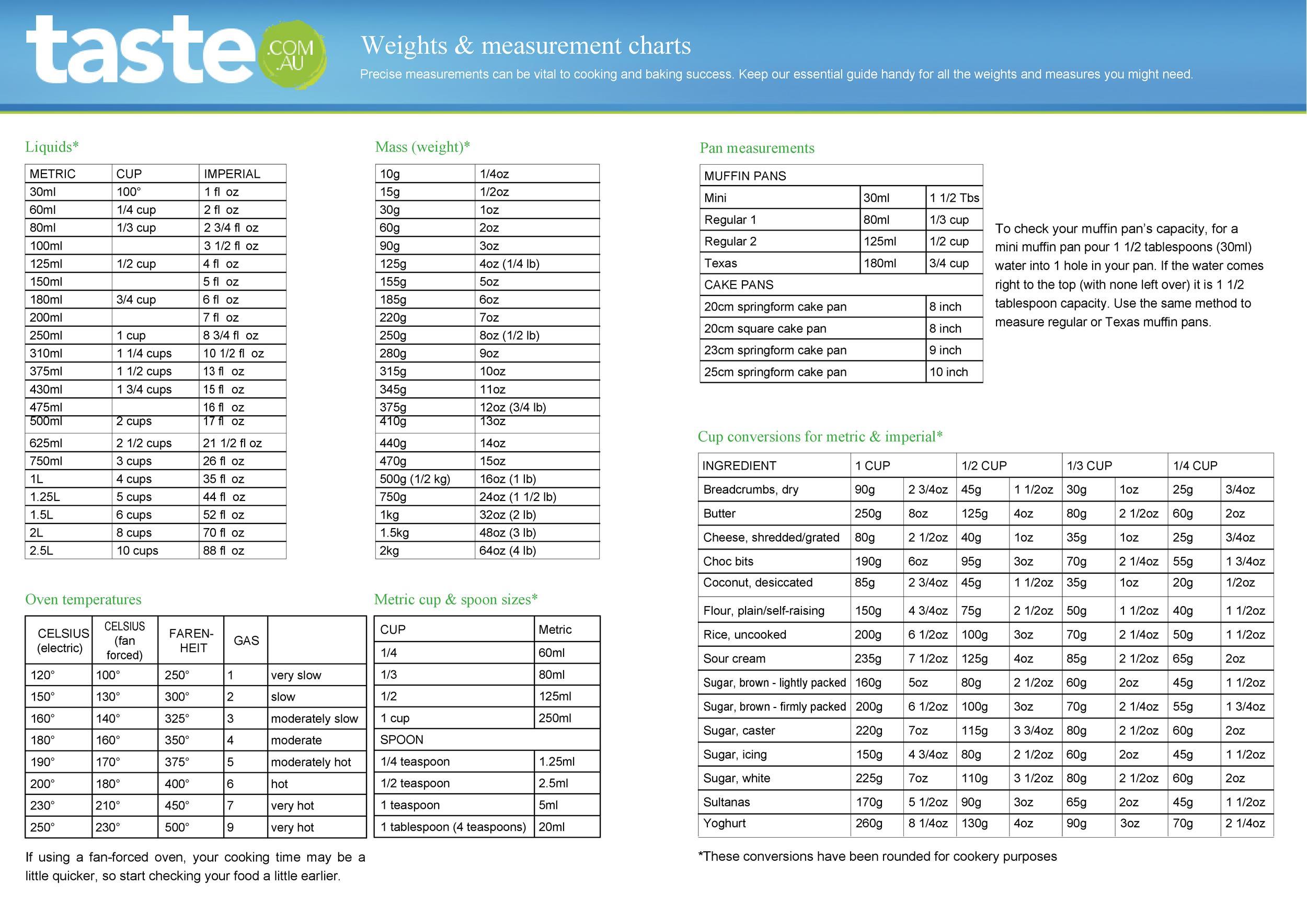 Free liquid measurements chart 19