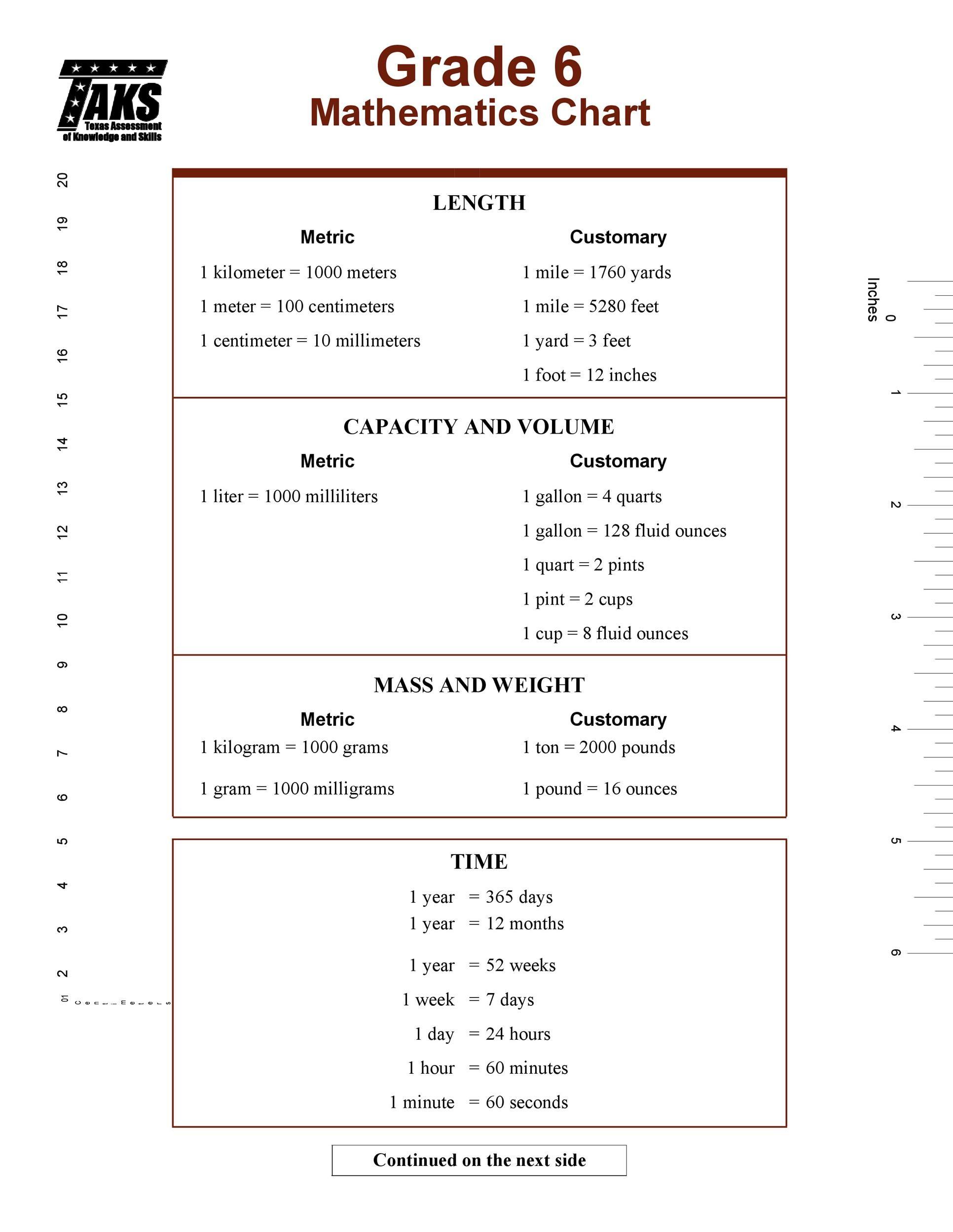 Free liquid measurements chart 25