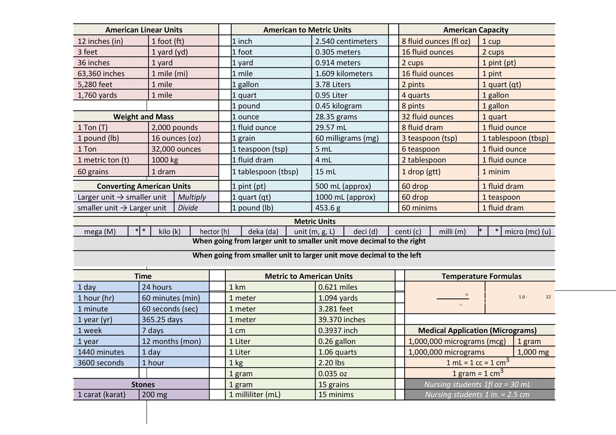 Free liquid measurements chart 26