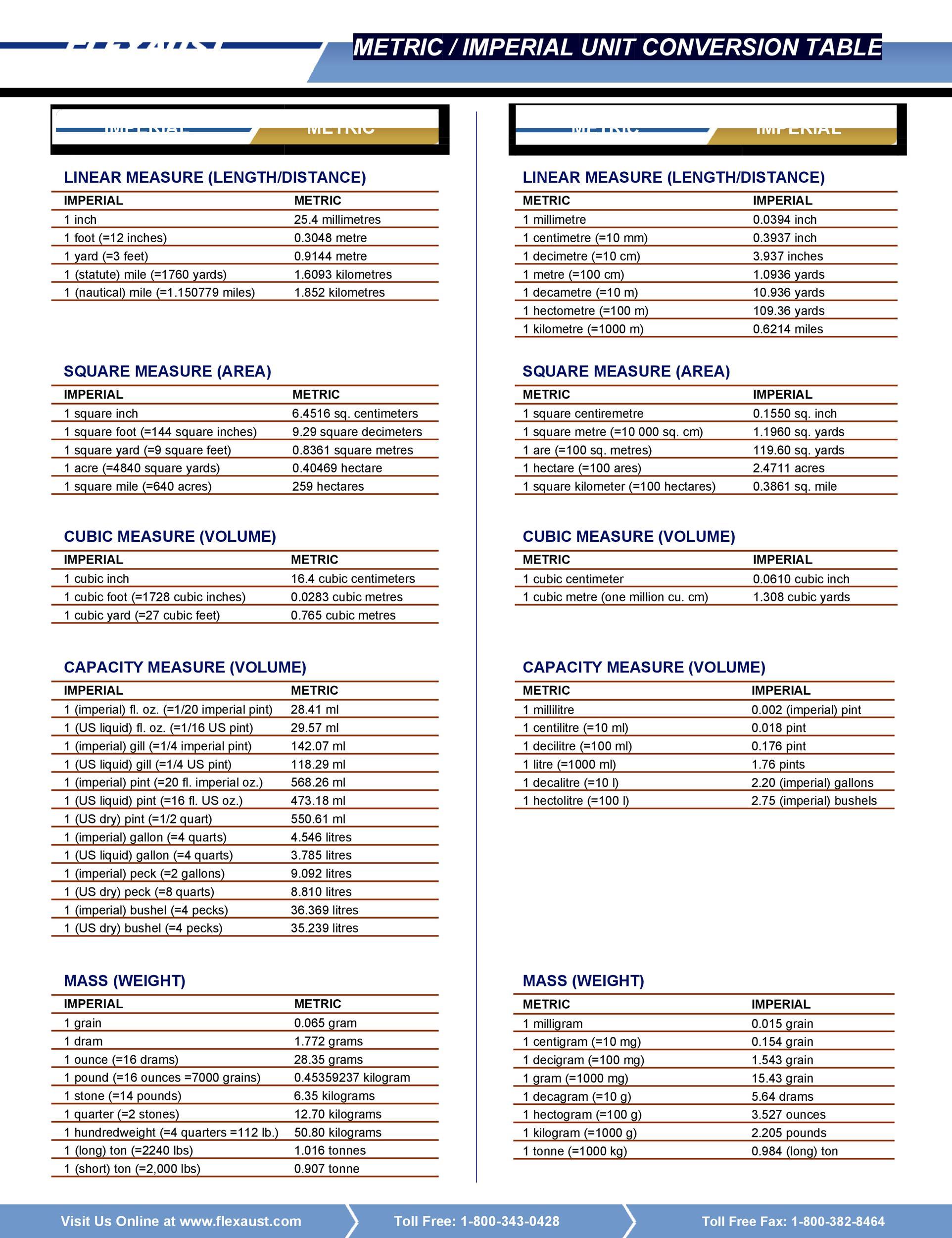 Free liquid measurements chart 27