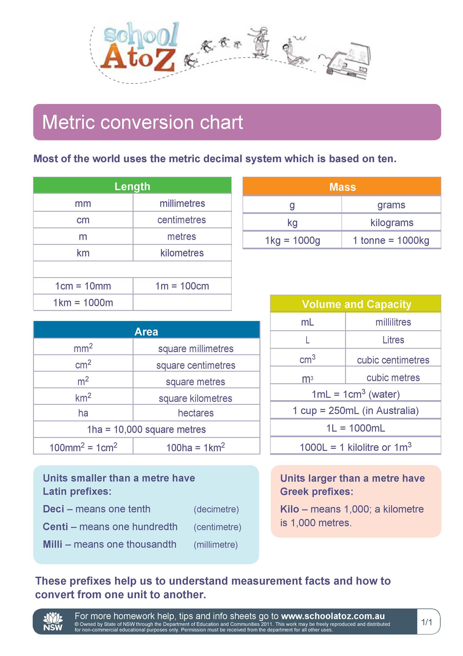 Free liquid measurements chart 32