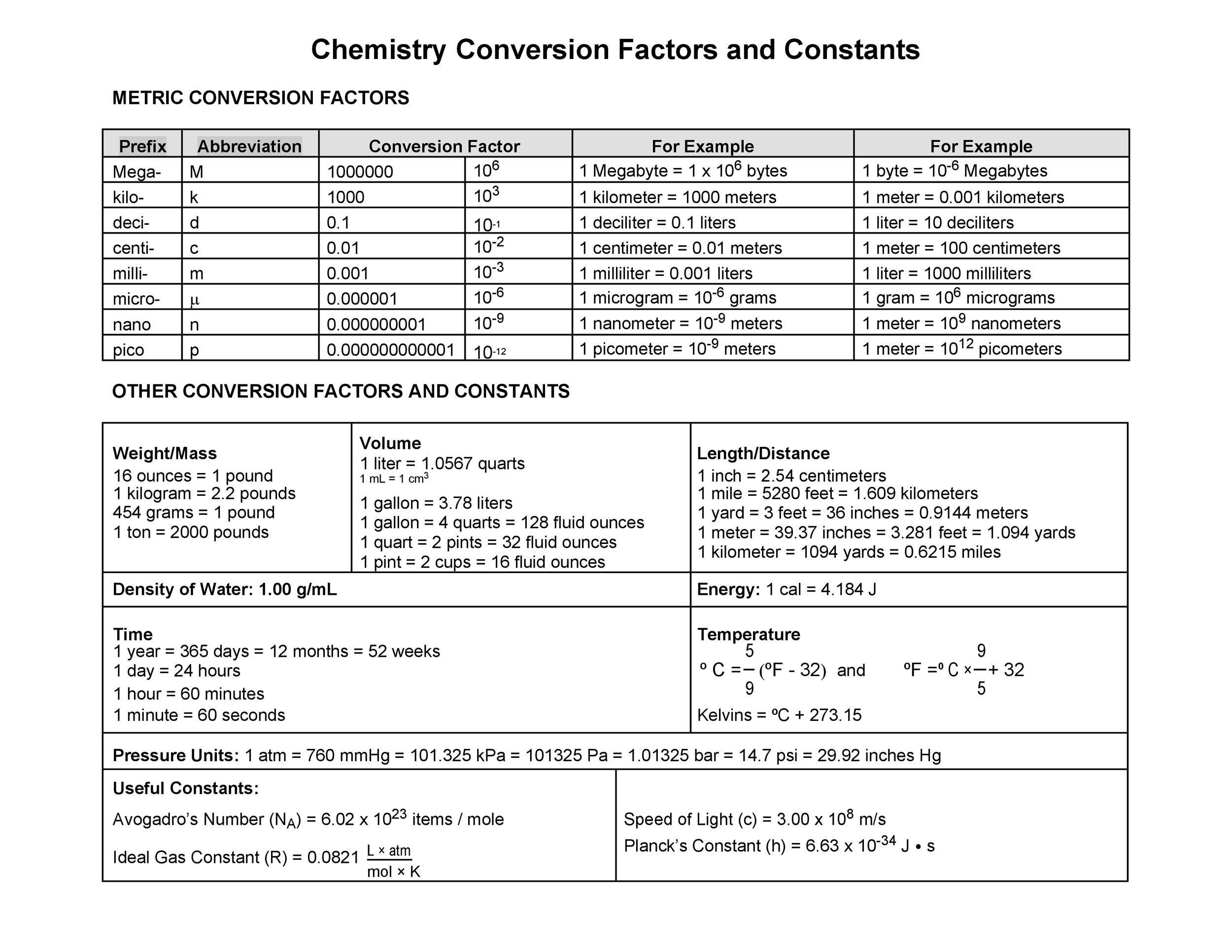 Free liquid measurements chart 33