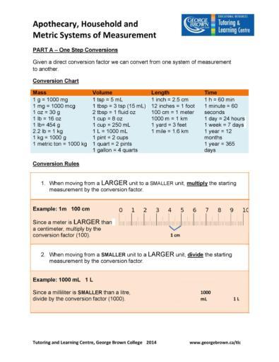 Liquid Measurements Charts