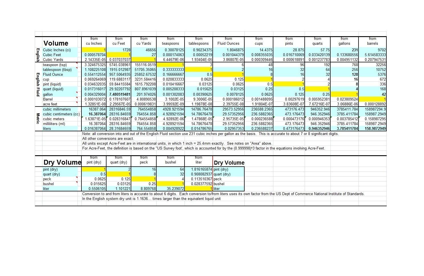 Free liquid measurements chart 36
