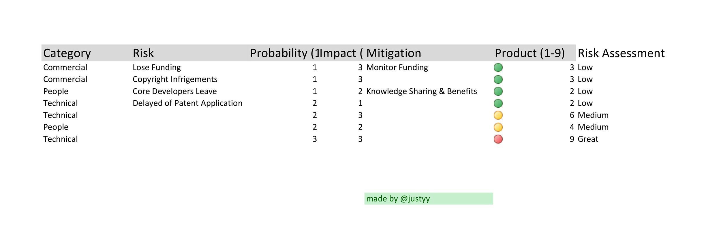 Free risk register template 08