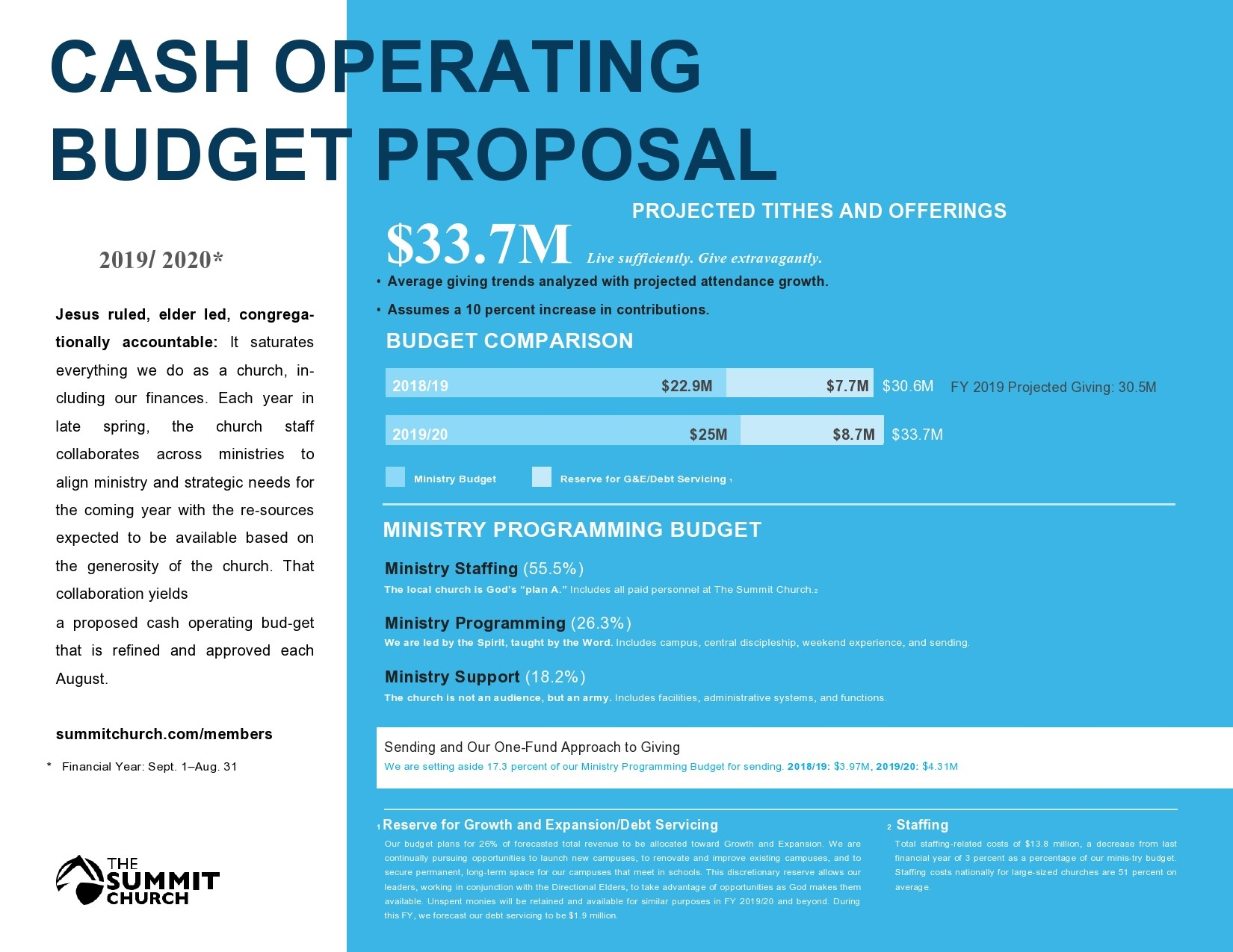Free budget proposal template 32
