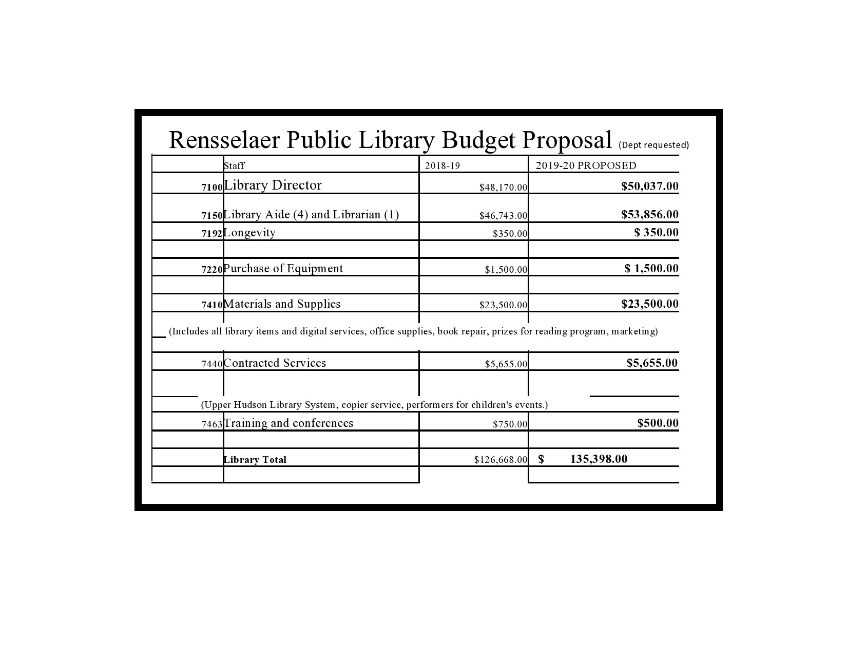 Free budget proposal template 33