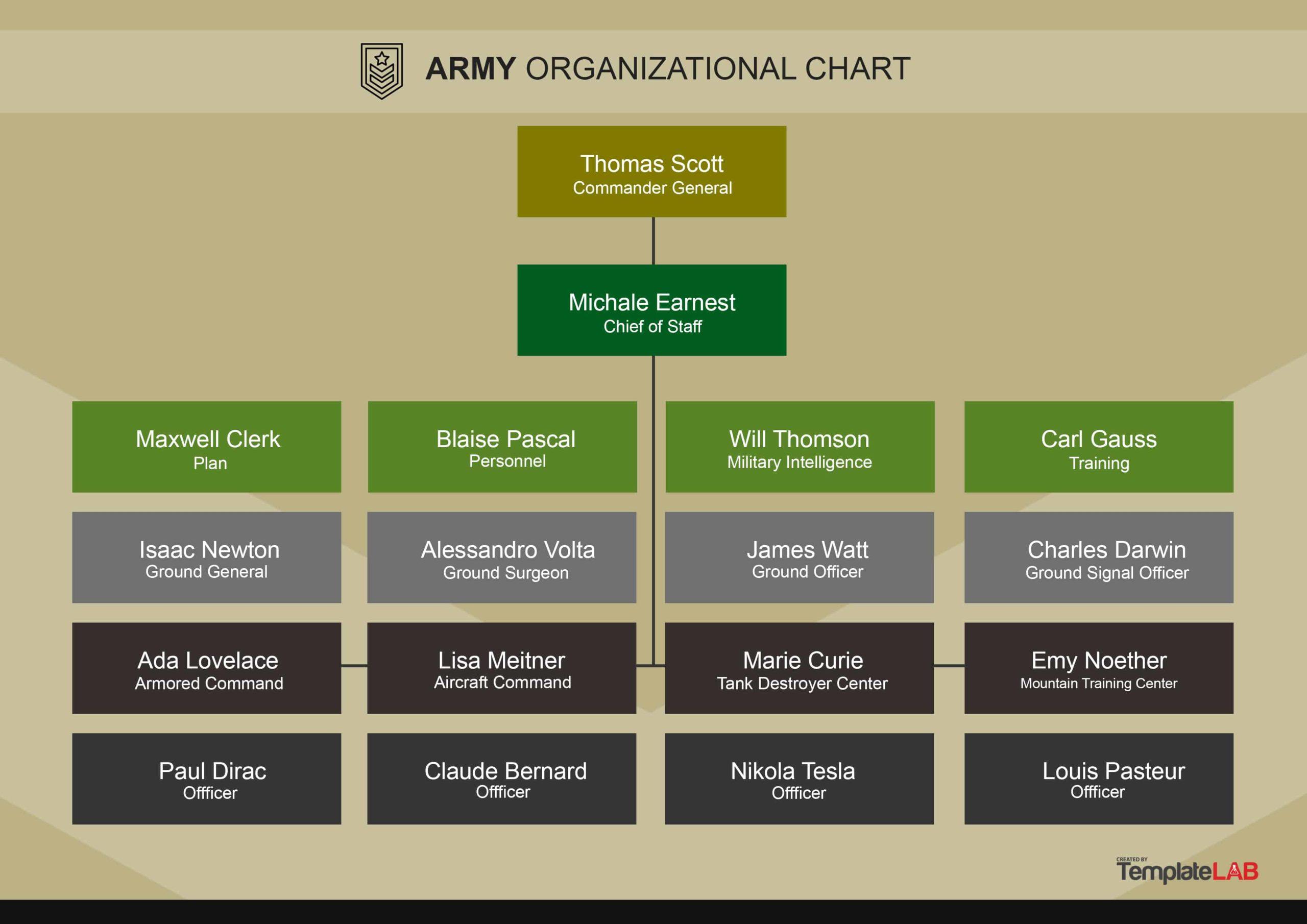 Free Army Organizational Chart 1
