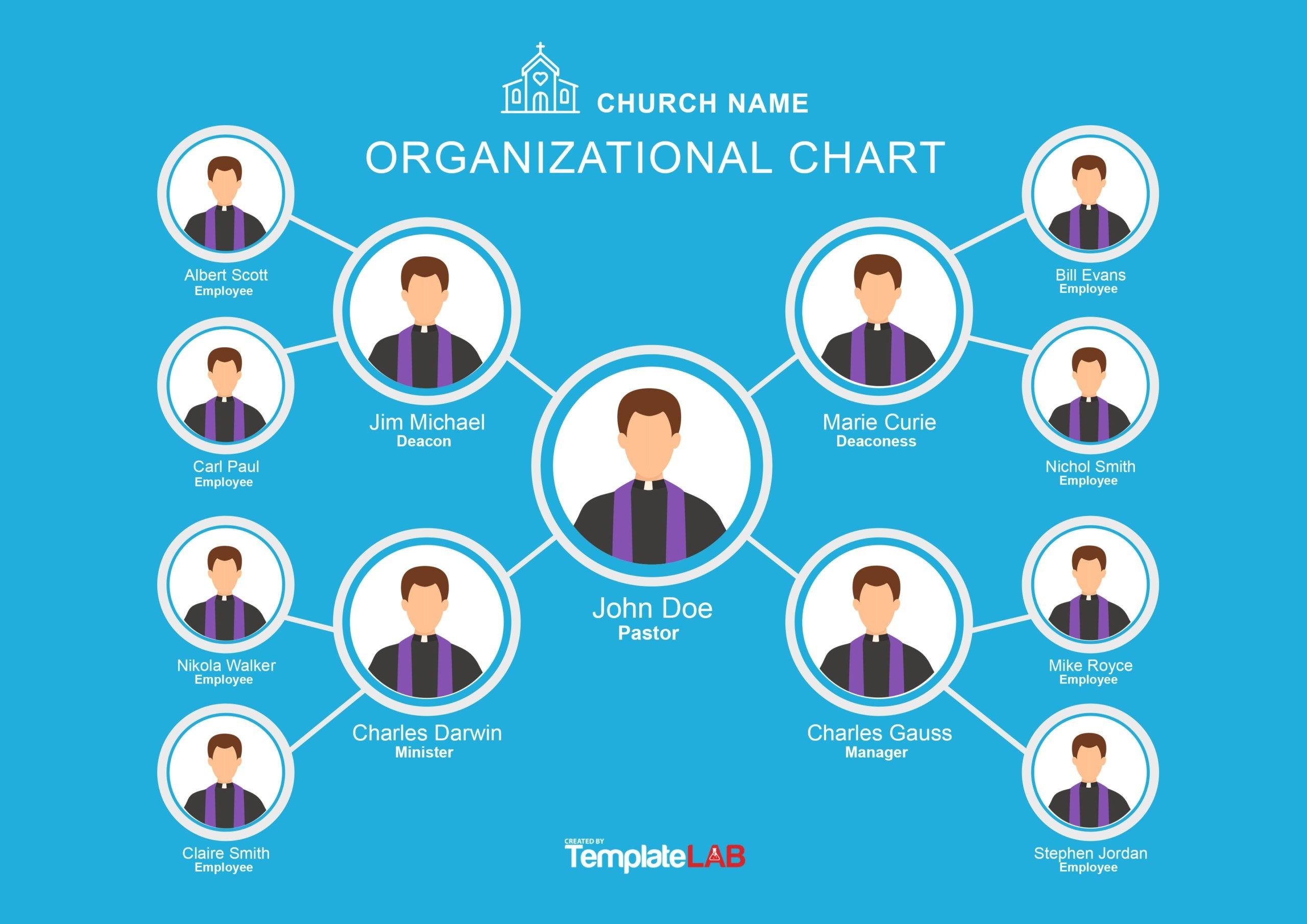 Free Church Organizational Chart 2