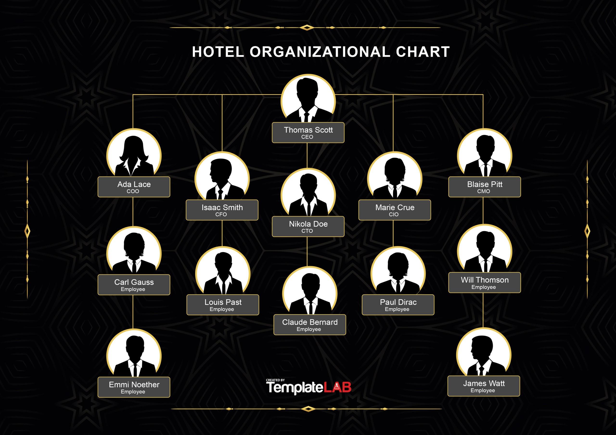 Free Hotel Organizational Chart 1