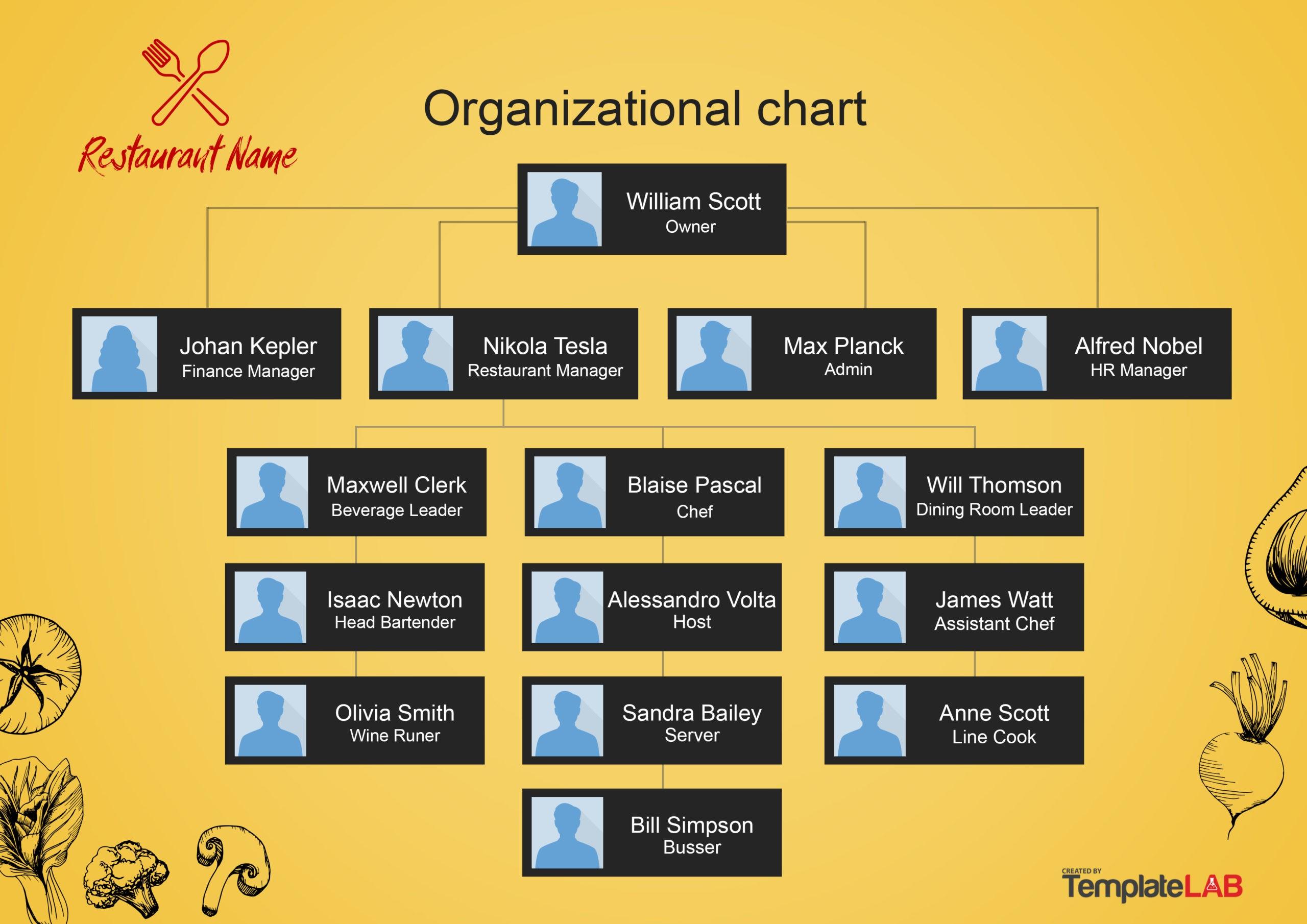 Free Restaurant Organizational Chart 1