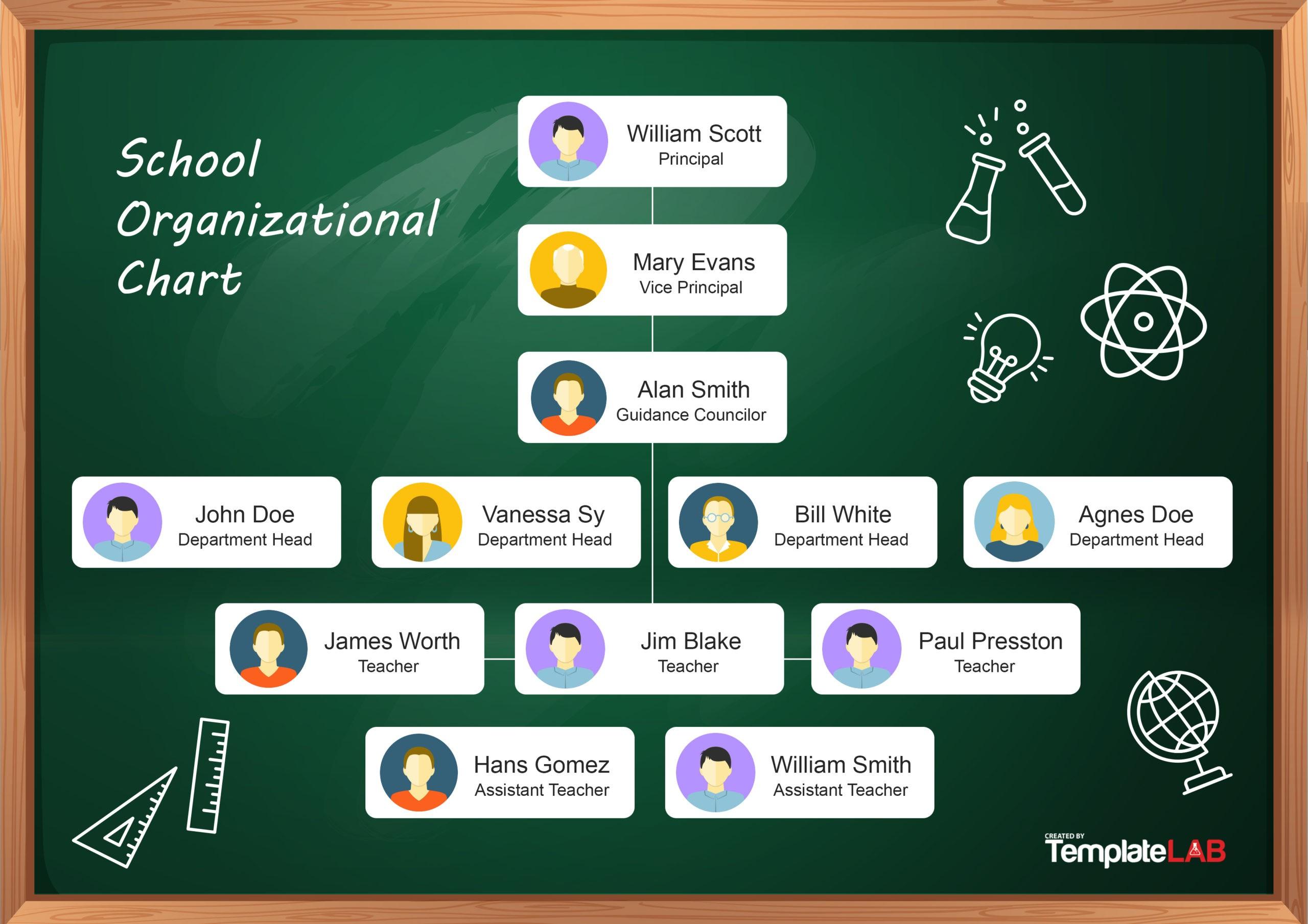 Free School Organizational Chart 2
