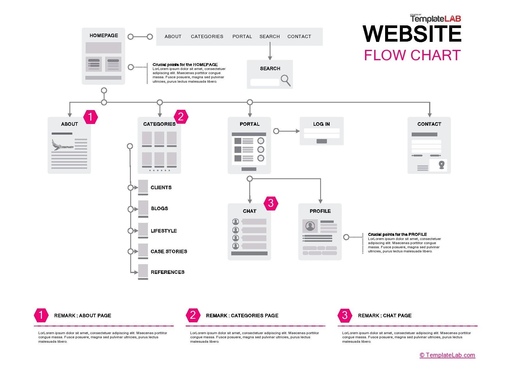 Free Website Flow Chart Template