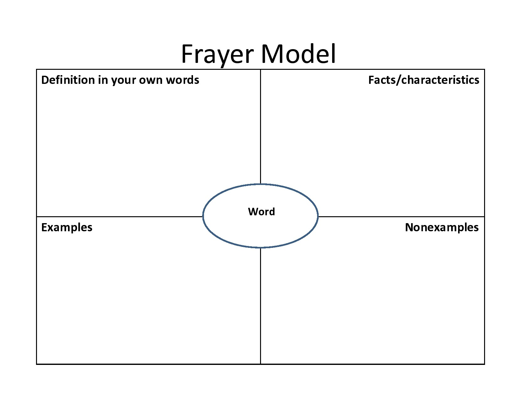 Free frayer model template 23