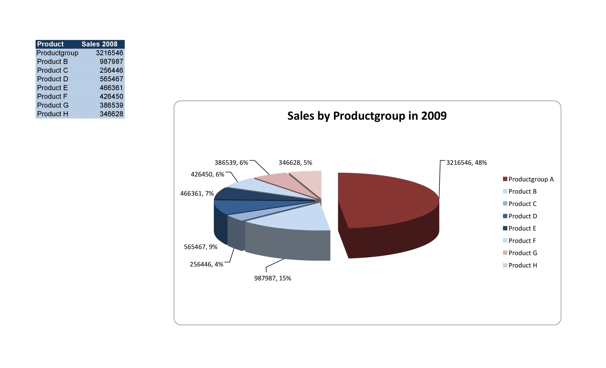 Free pie chart template 33