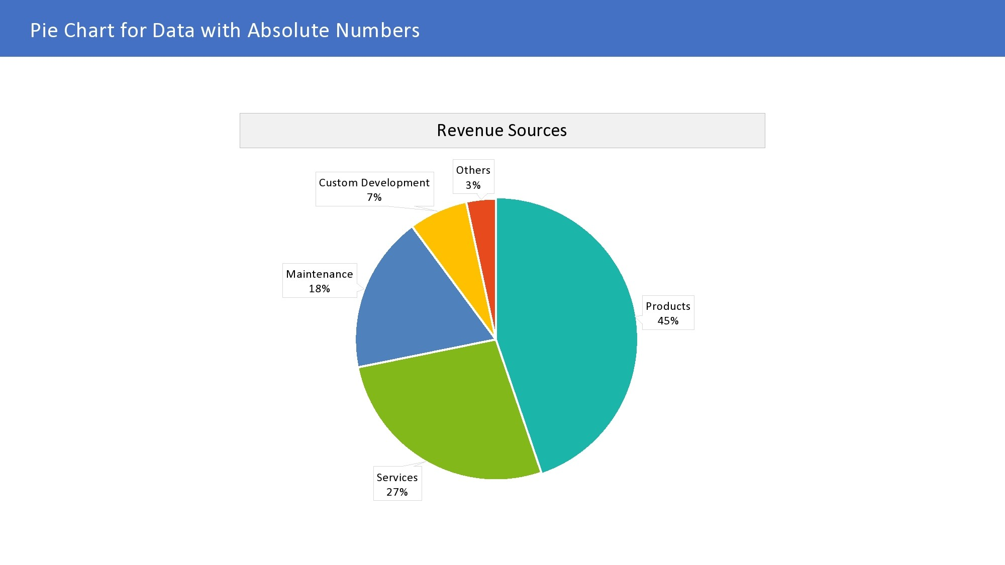 Free pie chart template 35
