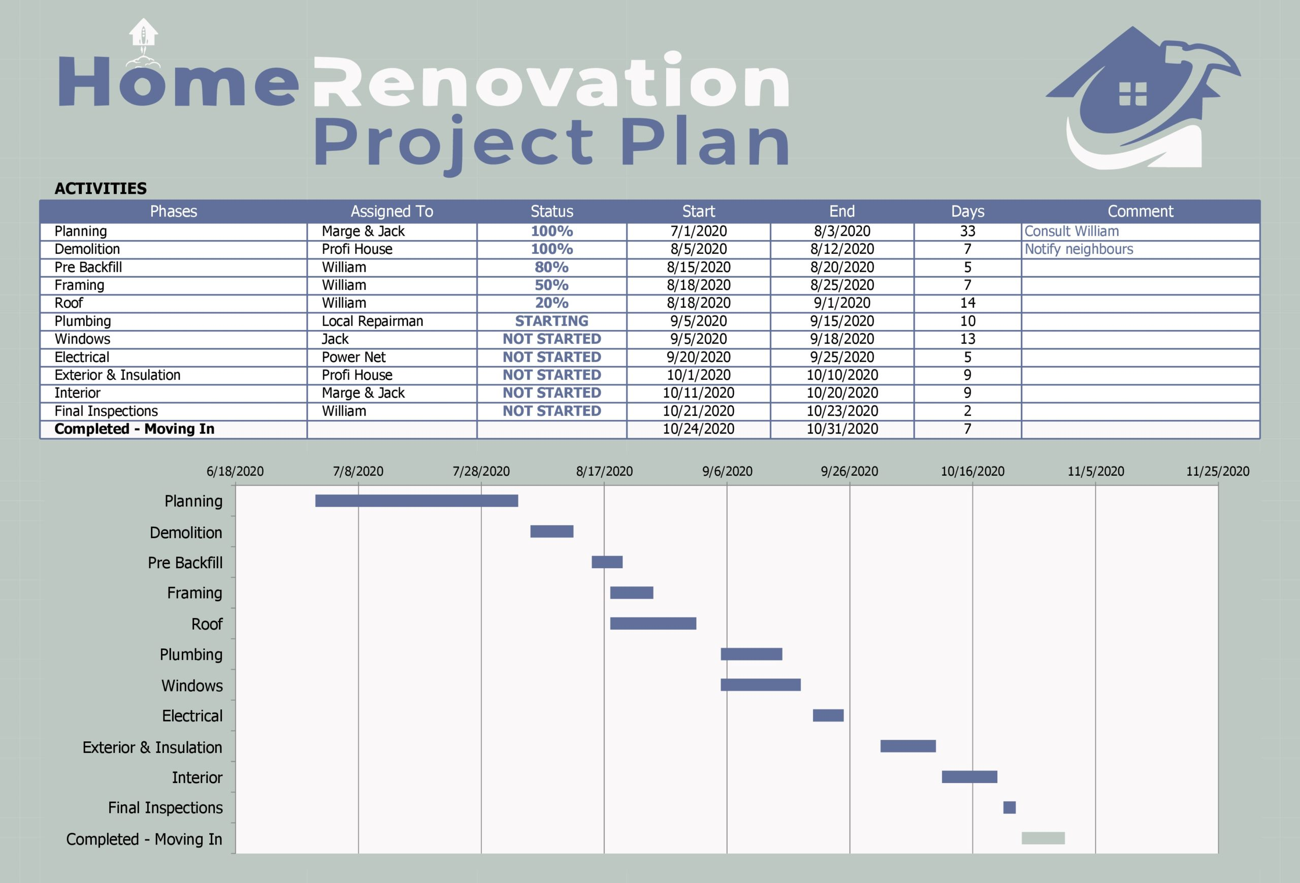 Free Home Renovation Project Plan Template - TemplateLab.com