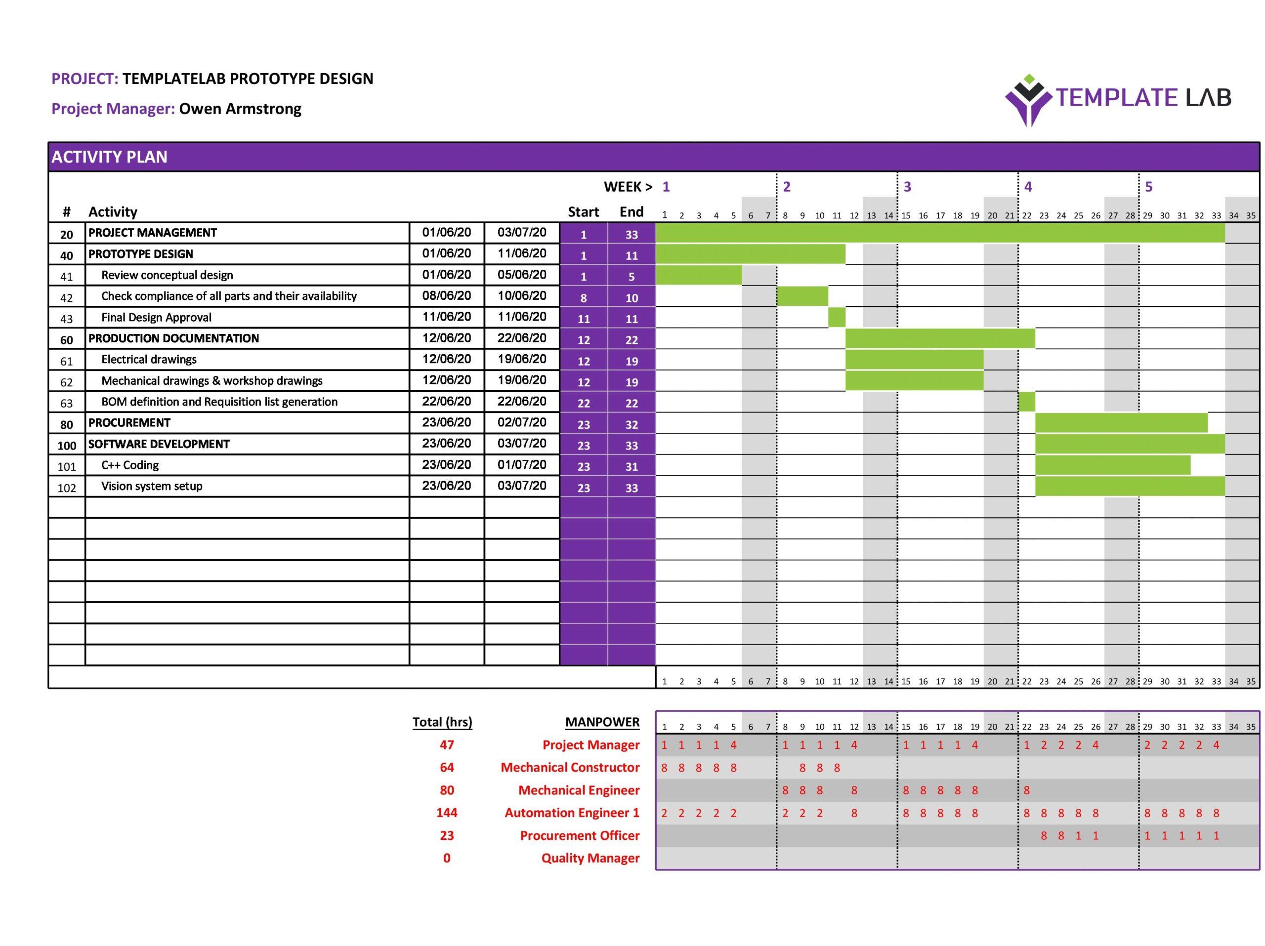 Free Project Ghantt Chart Template - TemplateLab.com
