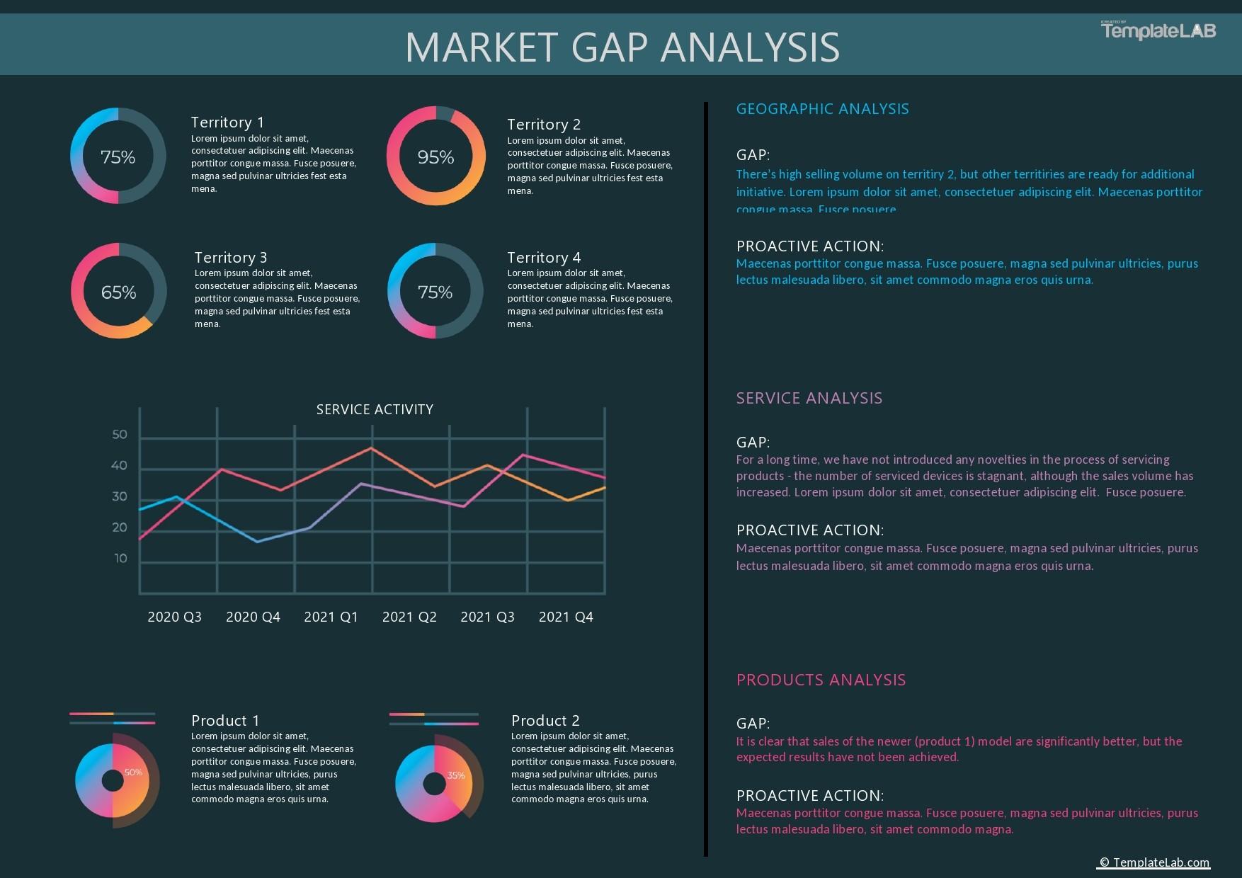 Free Market Gap Analysis Template - TemplateLab.com