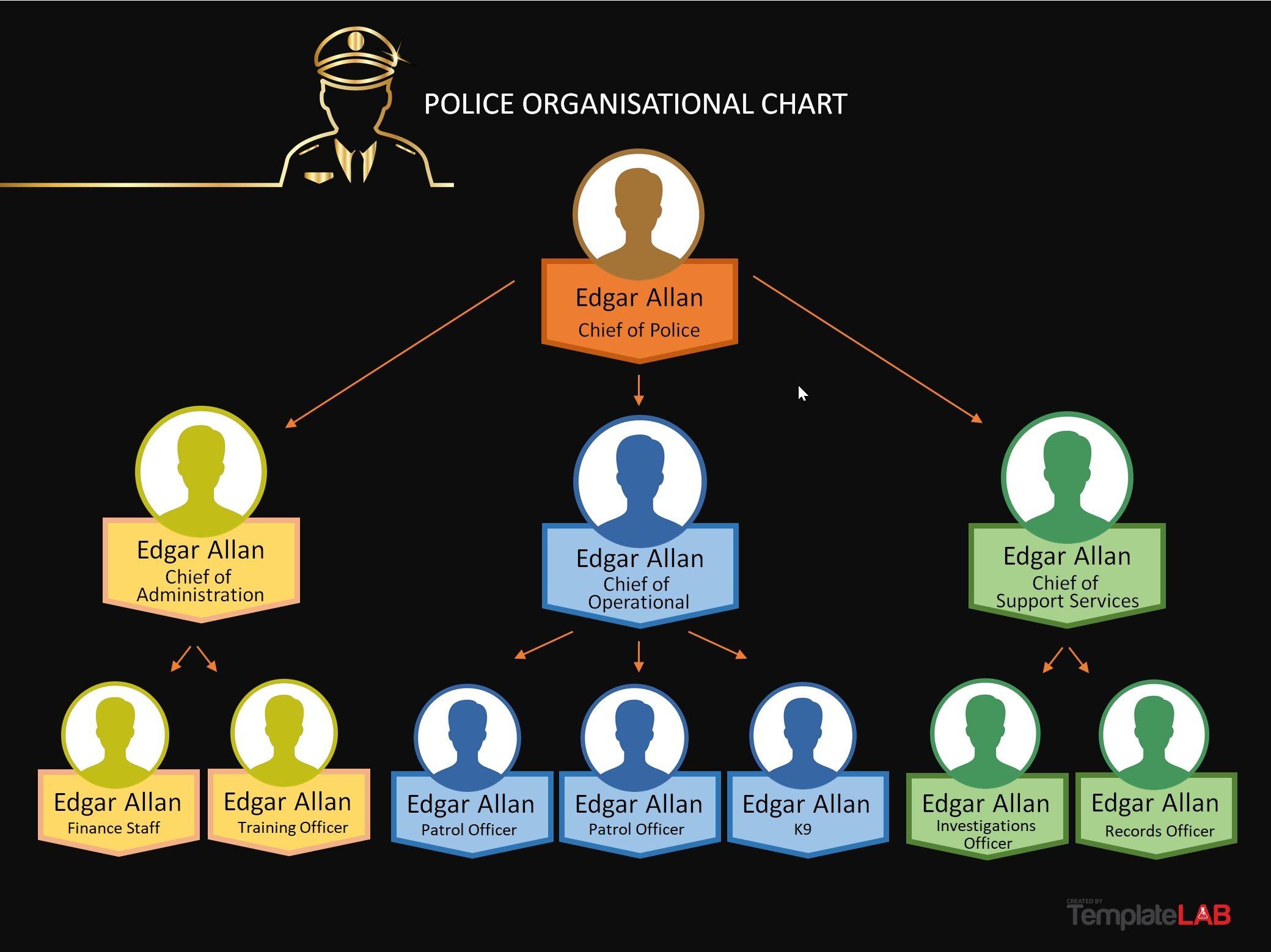 Free Police Organizational Chart